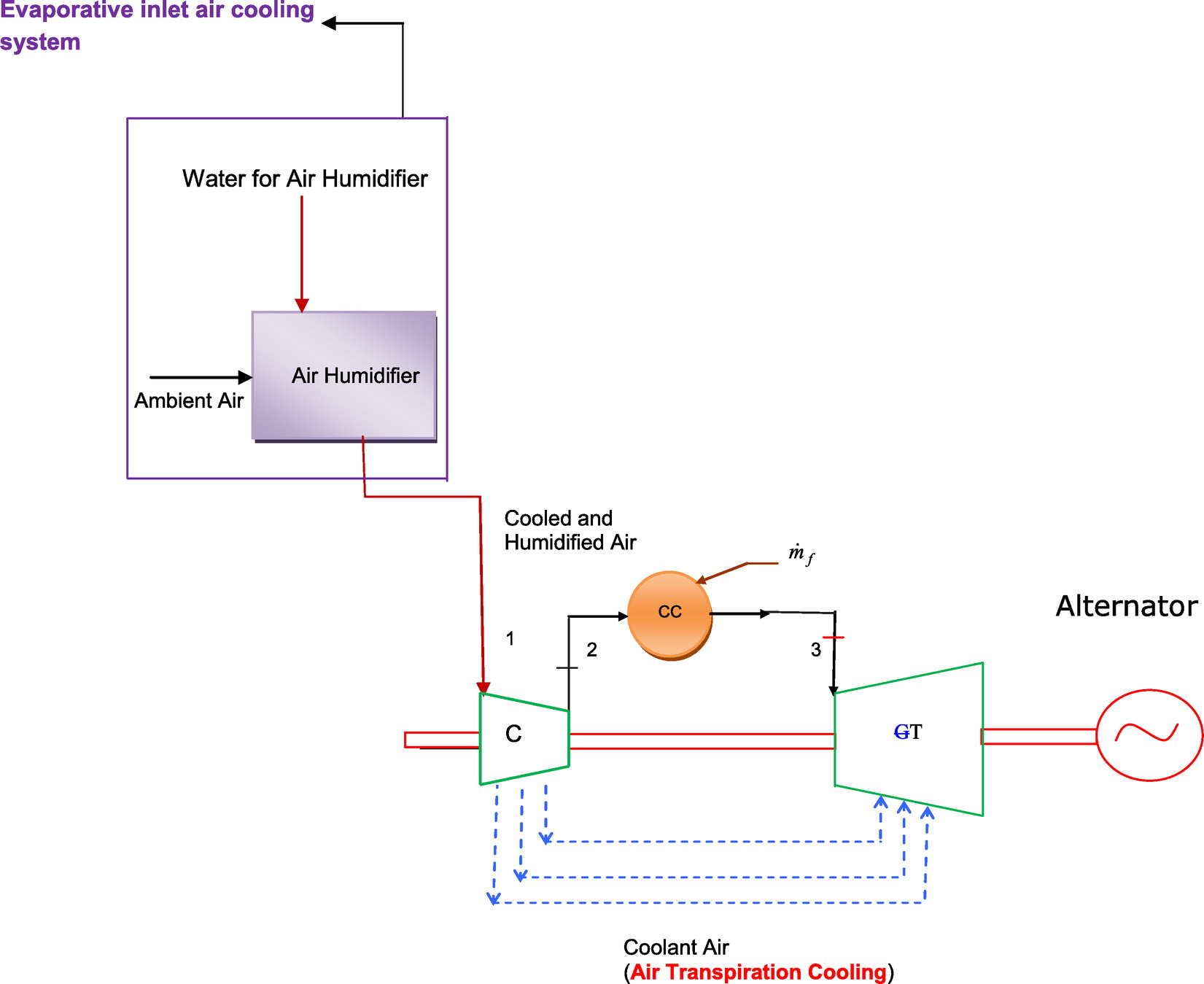 Analysis Of Combined Effects Air Transpiration Cooling And There Any Sort Diagram Or Picture That Depicts The Twin Turbo Evaporative Inlet On Performance Parameters A Simple Gas Turbine Cycle