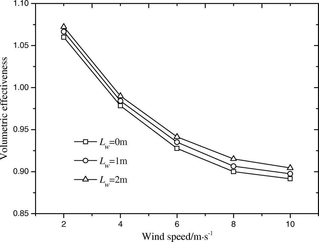Influence Mechanism From The Inner Walkway On Performance Of An Zkhxwindpowerdiagramgif Air Cooled Power Plant Journal Energy Engineering Vol 141 No 4