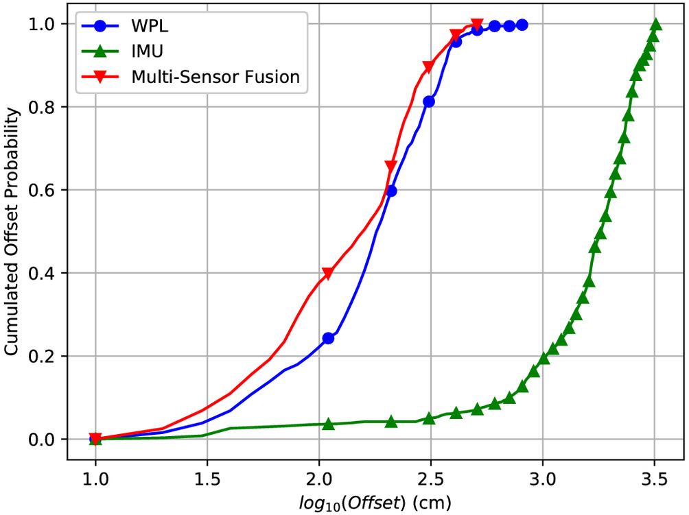 Multisource Fusion Framework for Environment Learning–Free Indoor