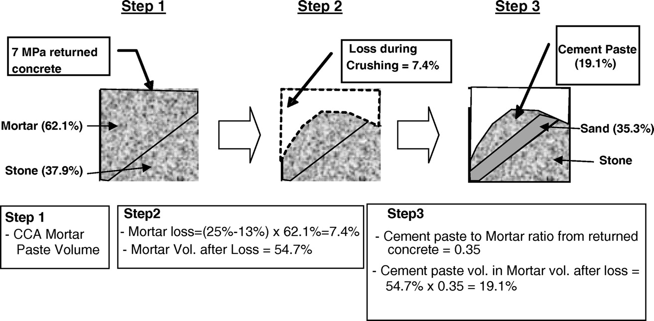 Shrinkage Behavior of Sustainable Concrete with Crushed