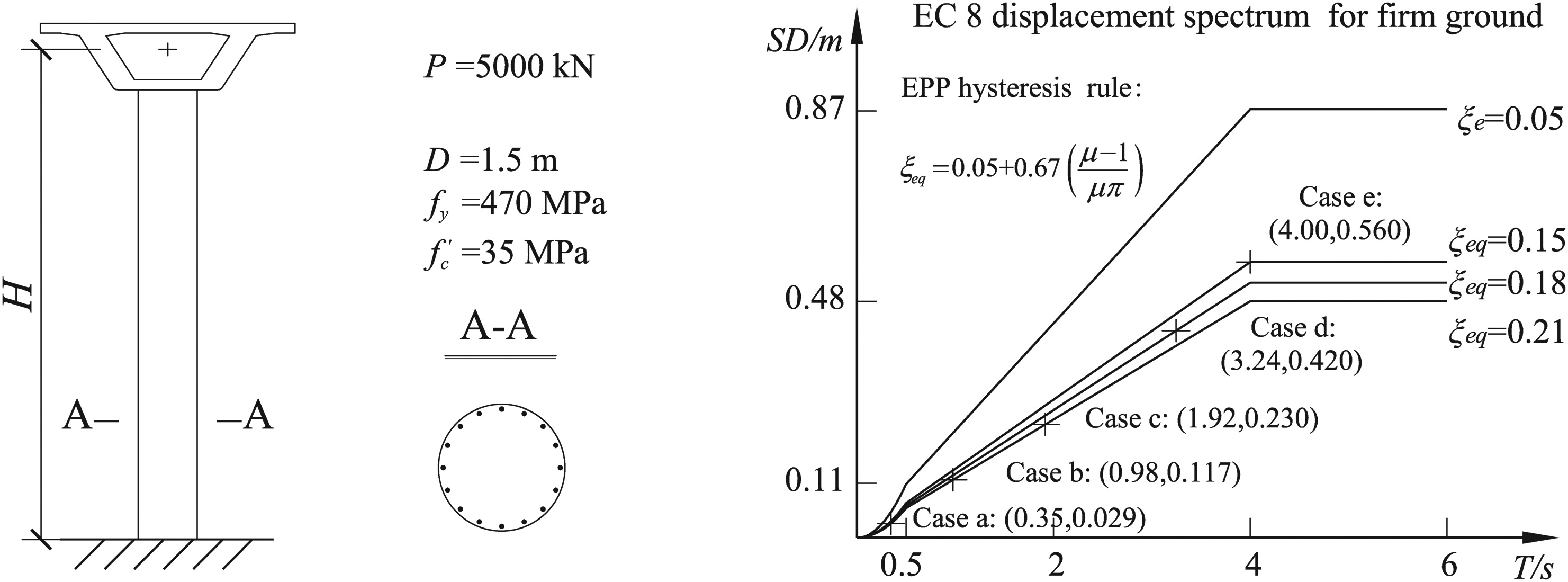 Special coverage 11273 gm - Treatment Of P Effects In Displacement Based Seismic Design For Sdof Systems Journal Of Bridge Engineering Vol 17 No 3