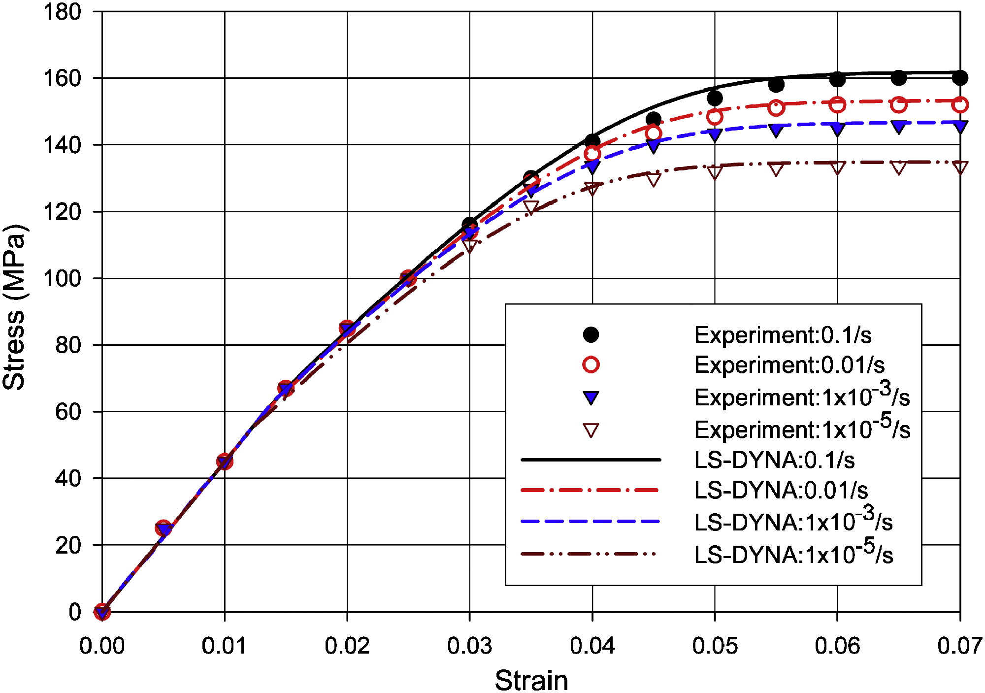 Rate-Dependent Shell Element Composite Material Model Implementation
