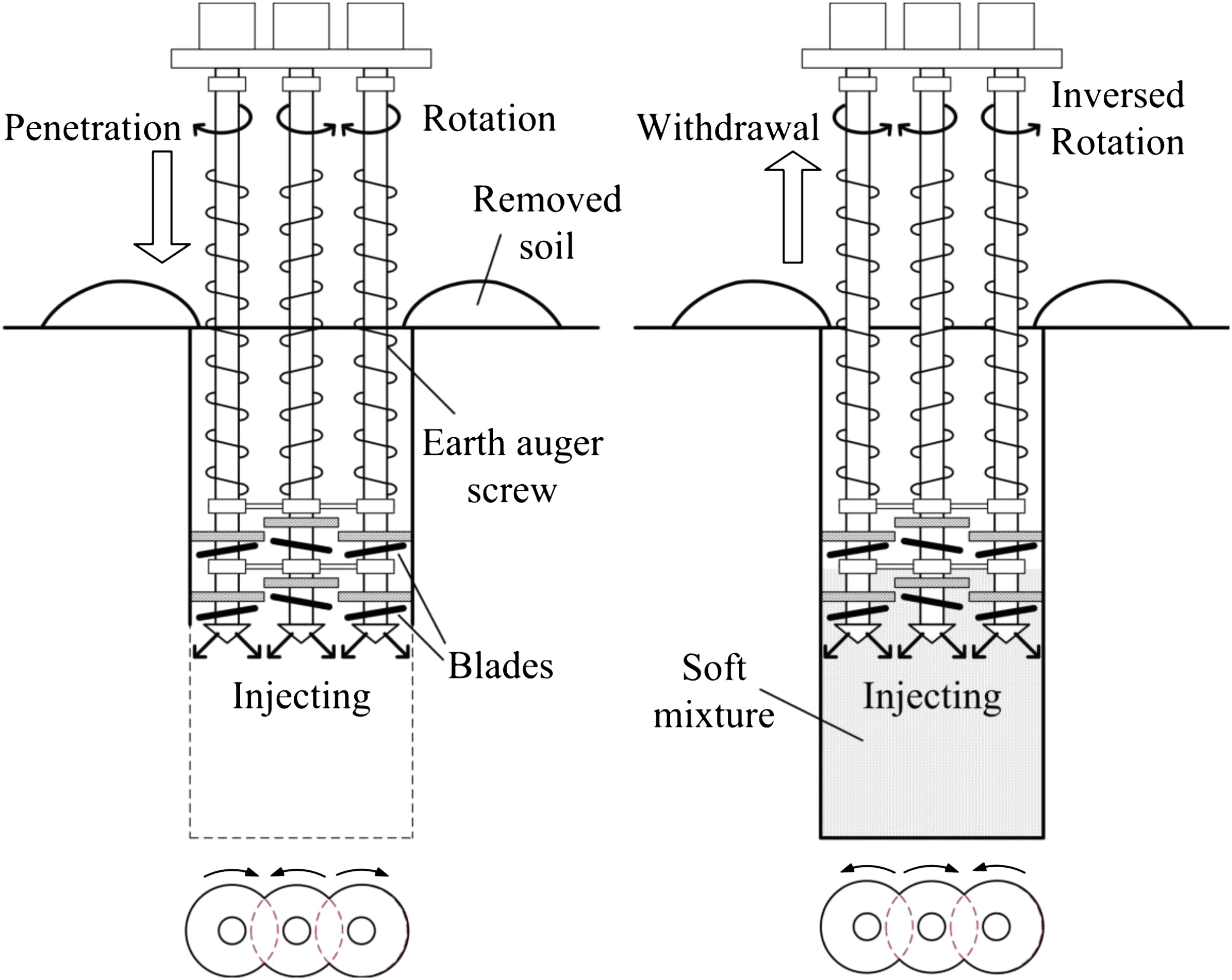 Field Tests, Modification, and Application of Deep Soil Mixing