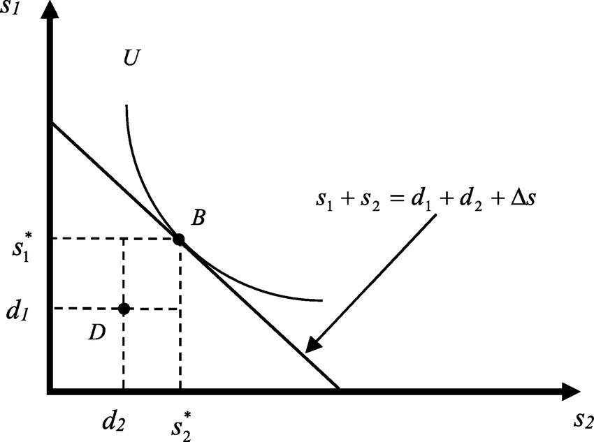 An Econometric Analysis of Holdup Problems in Construction