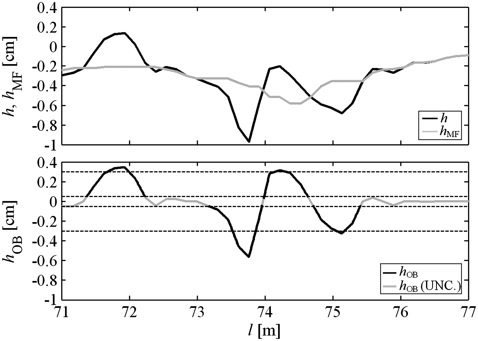 Specification of Obstacles in the Longitudinal Road Profile