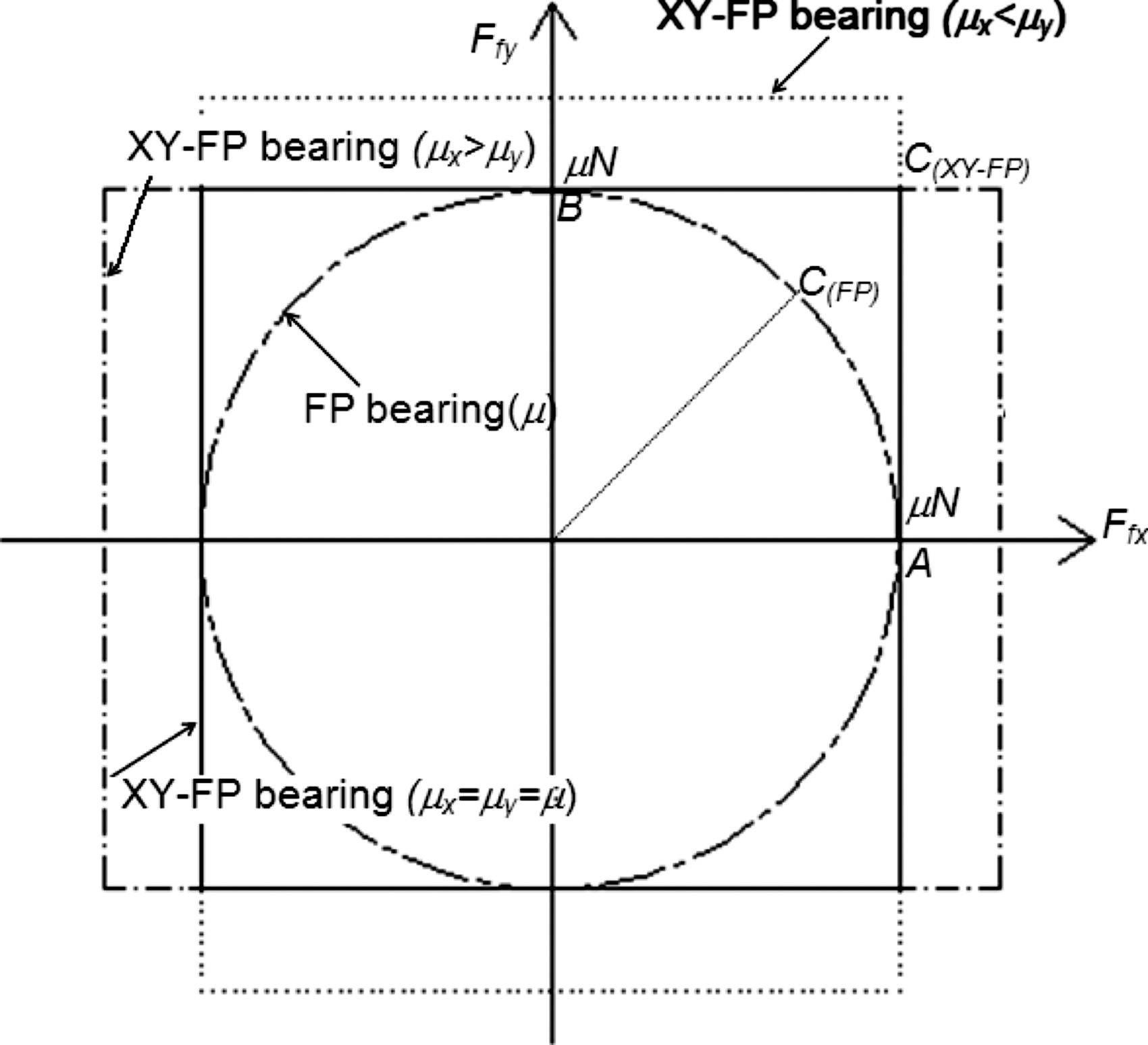 Theoretical studies of the xy fp seismic isolation bearing for theoretical studies of the xy fp seismic isolation bearing for bridges journal of bridge engineering vol 15 no 6 pooptronica Image collections