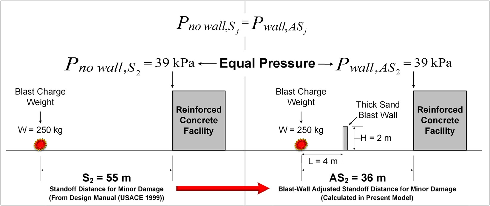 Quantifying Blast Effects on Constructed Facilities behind