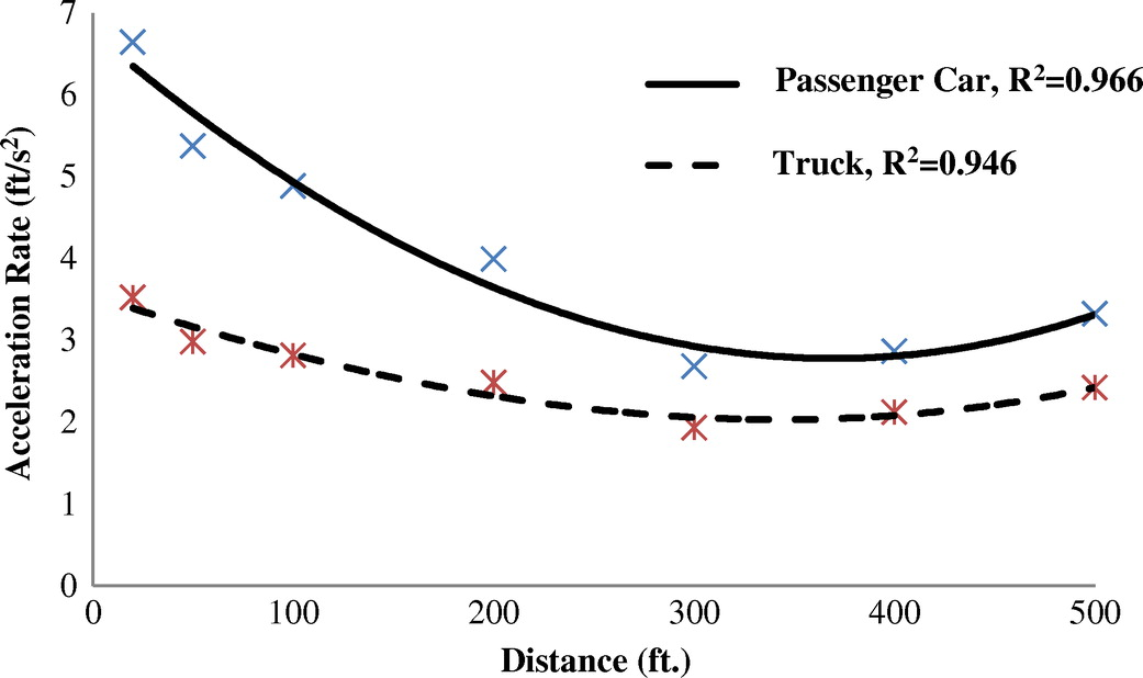 Vehicle Sd And Acceleration Profile Study For Metered On Ramps In California Journal Of Transportation Engineering Vol 142 No 2