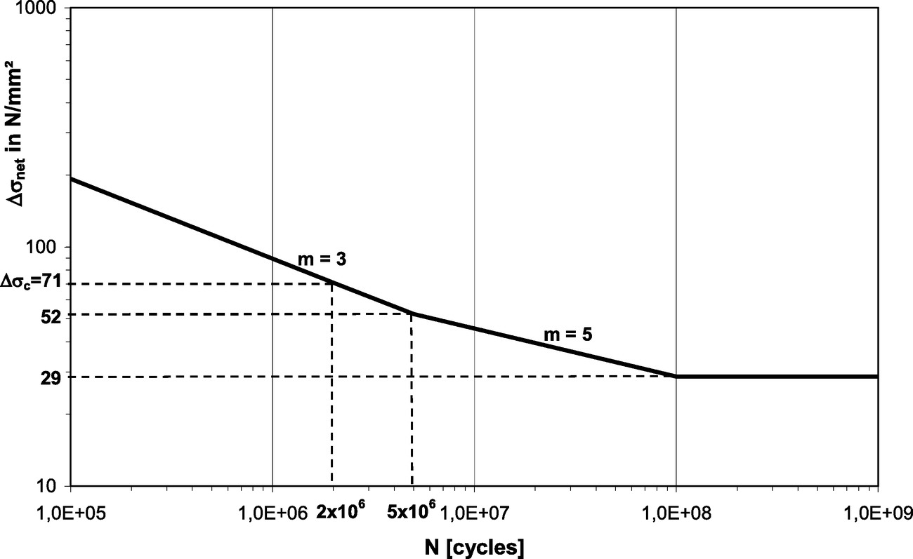 Improved assessment methods for static and fatigue resistance of improved assessment methods for static and fatigue resistance of old metallic railway bridges journal of bridge engineering vol 18 no 11 pooptronica