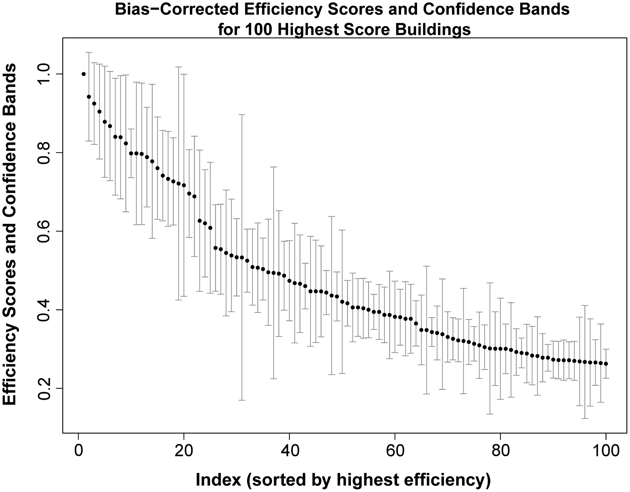 Data driven benchmarking of building energy efficiency utilizing data driven benchmarking of building energy efficiency utilizing statistical frontier models journal of computing in civil engineering vol 28 no 1 ccuart Images