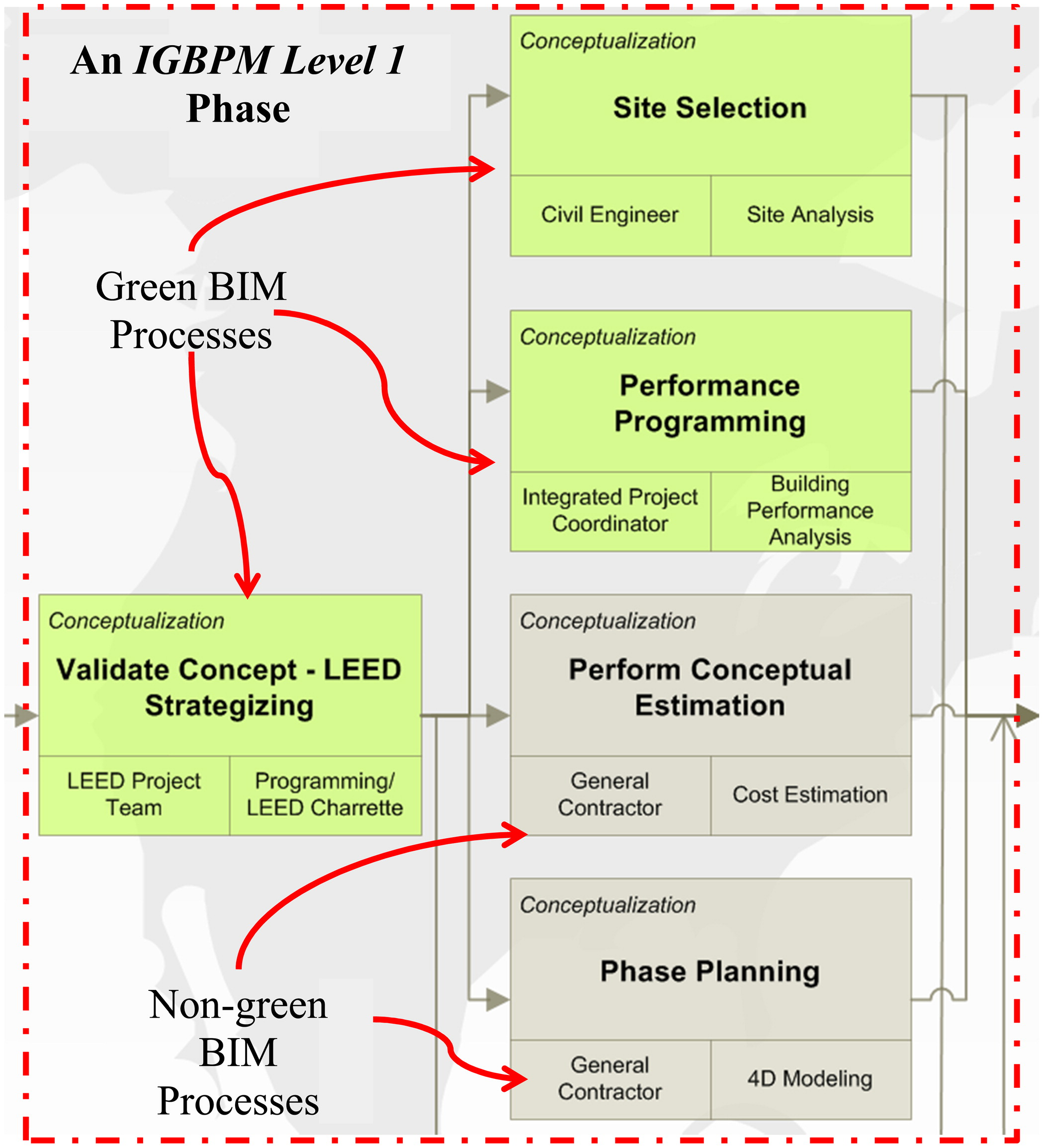 Bim Execution Planning In Green Building Projects Leed As A Use