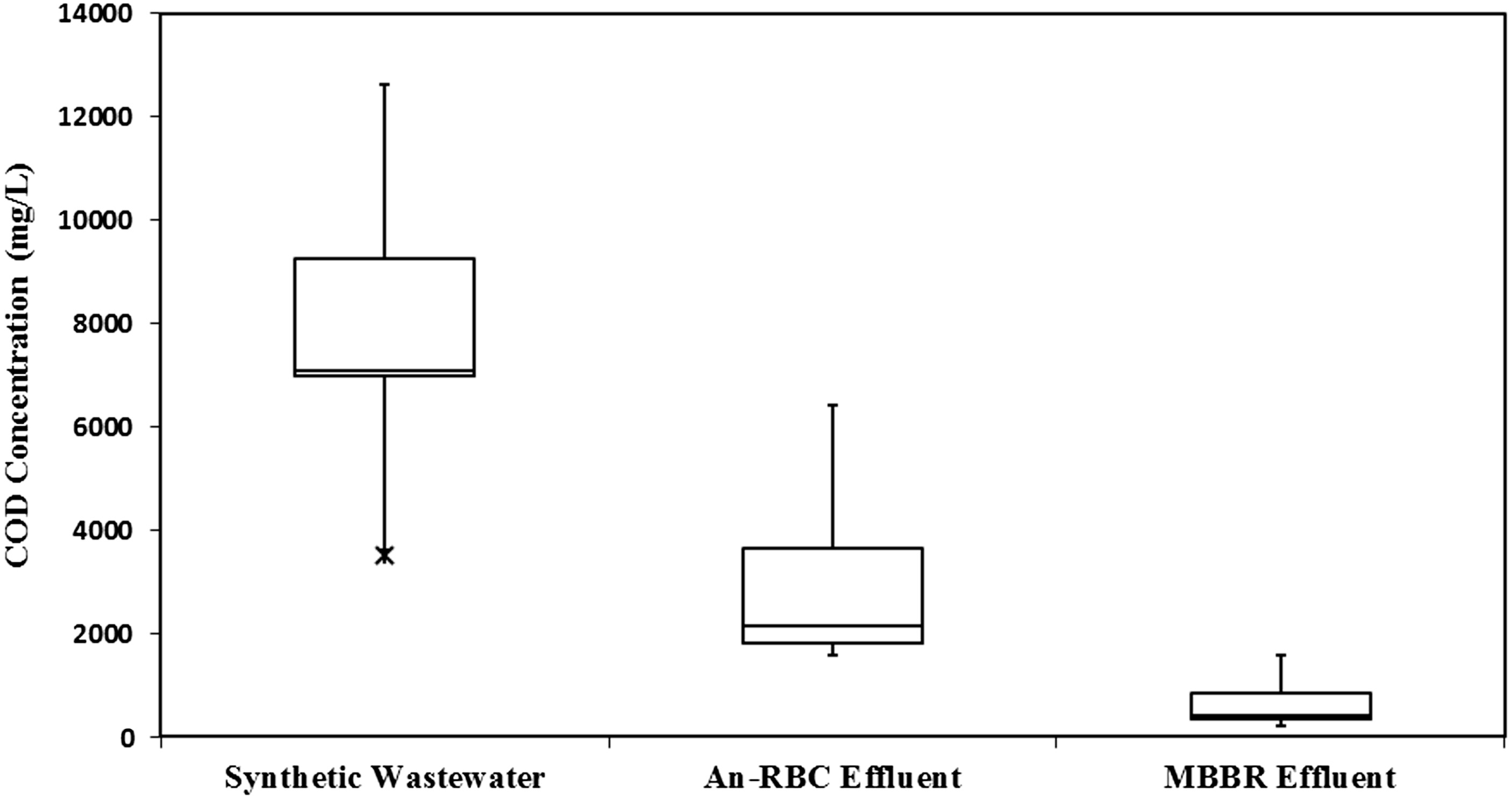 Integrated Approach to Treatment of High-Strength Organic Wastewater