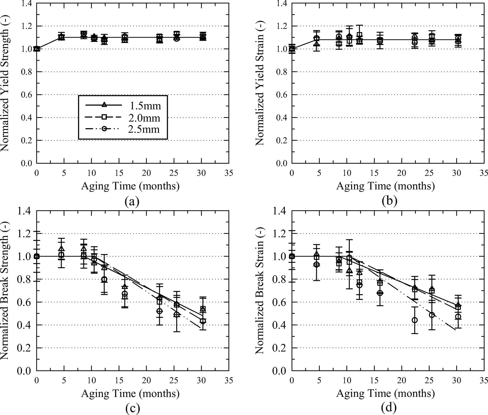 Effects of Thickness on the Aging of HDPE Geomembranes | Journal of