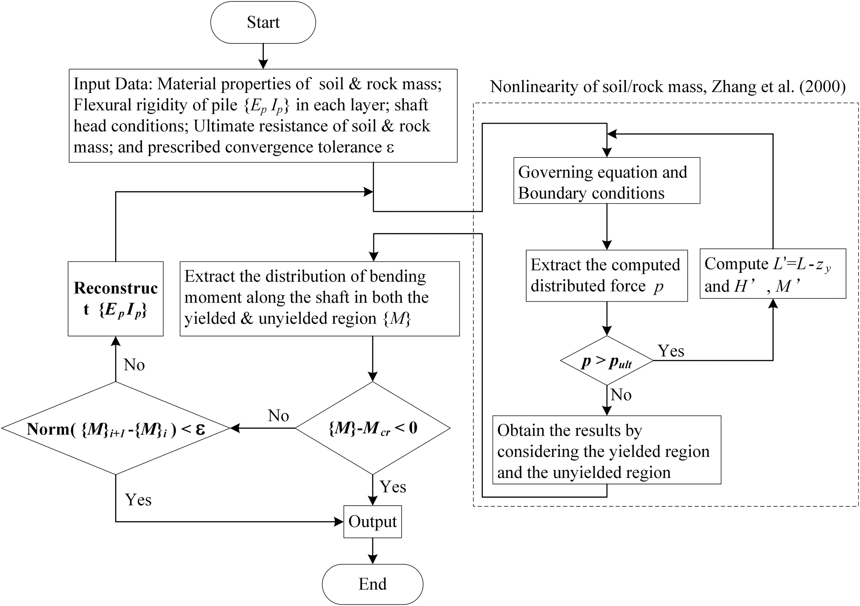 Analysis Of Laterally Loaded Rock Socketed Shafts Considering The Bending Moment Diagram Uniformly Distributed Load Nonlinear Behavior Both Soil Mass And Shaft Journal Geotechnical