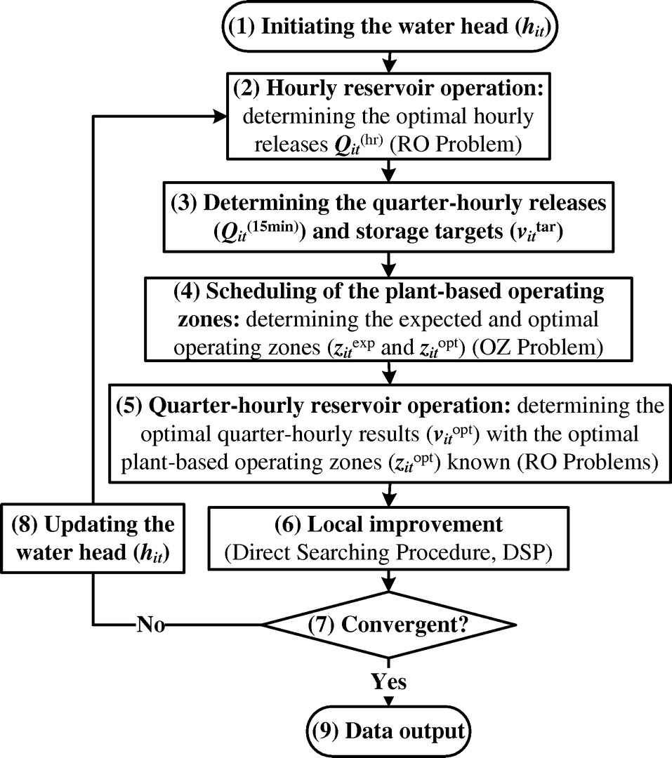 Quarter-Hourly Operation of Hydropower Reservoirs with Pumped ...