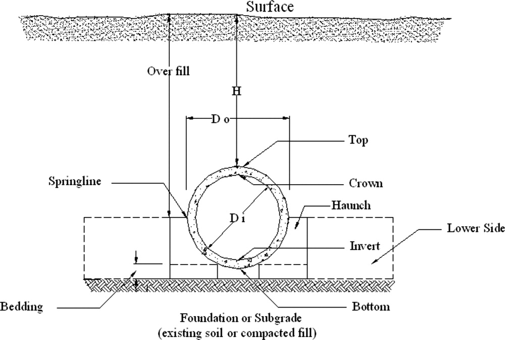 Recommendations for Design of Reinforced Concrete Pipe | Journal of