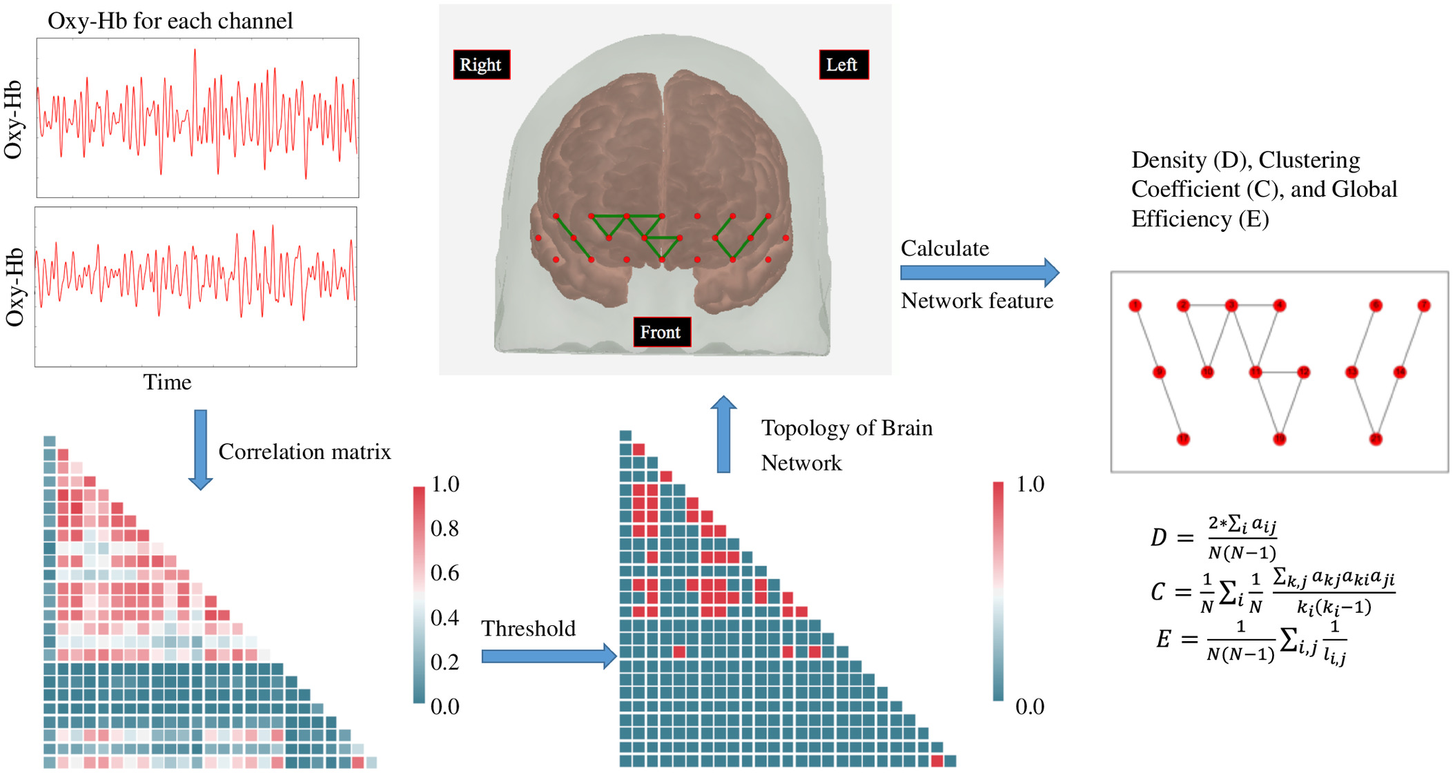 Application of Functional Near-Infrared Spectroscopy to Measure