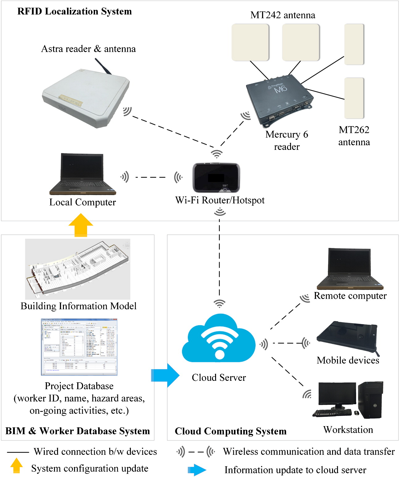 Case Study of BIM and Cloud–Enabled Real-Time RFID Indoor
