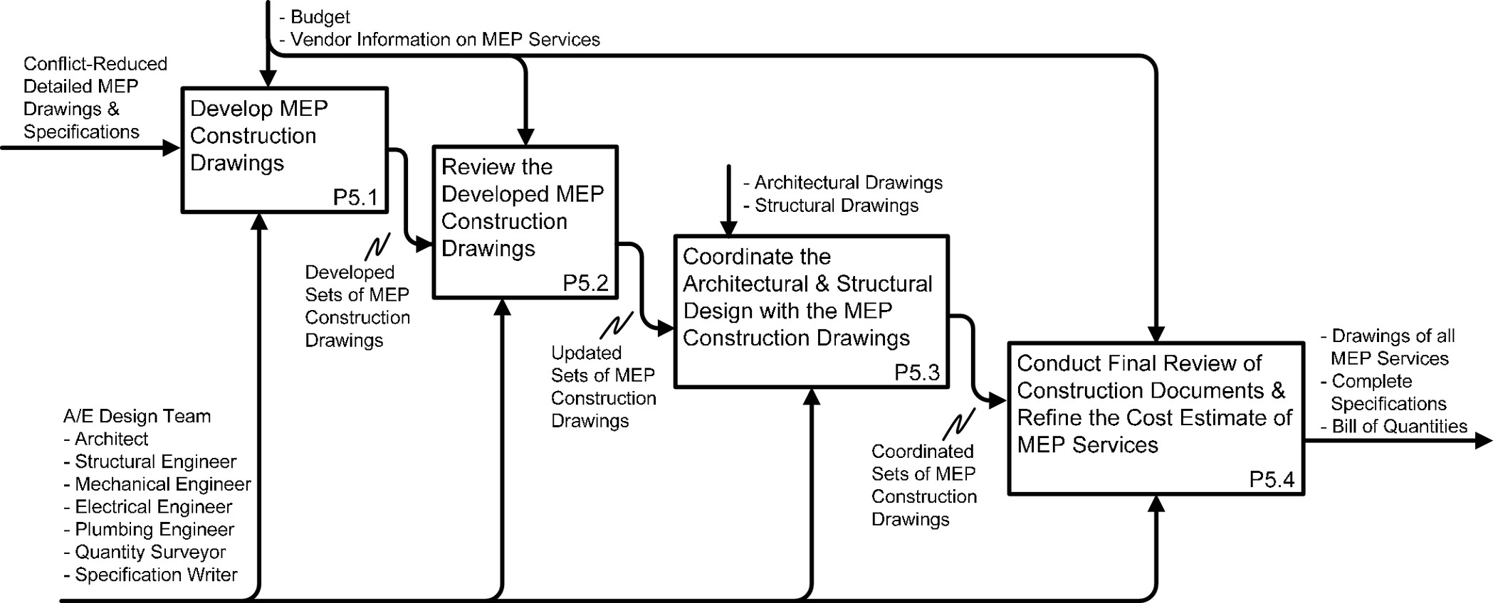 Mep Diagram - Wiring Diagrams Folder on