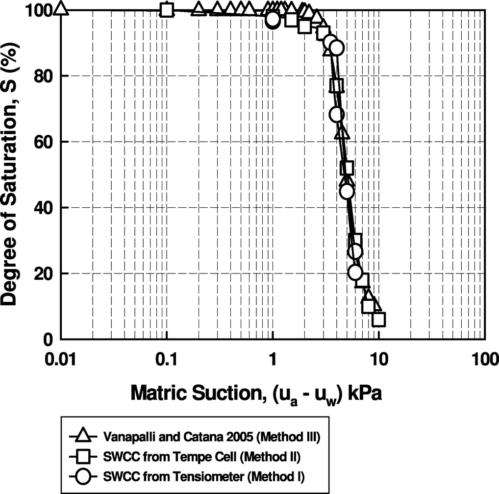 Semiempirical Method for Estimation of Pullout Capacity of Grouted