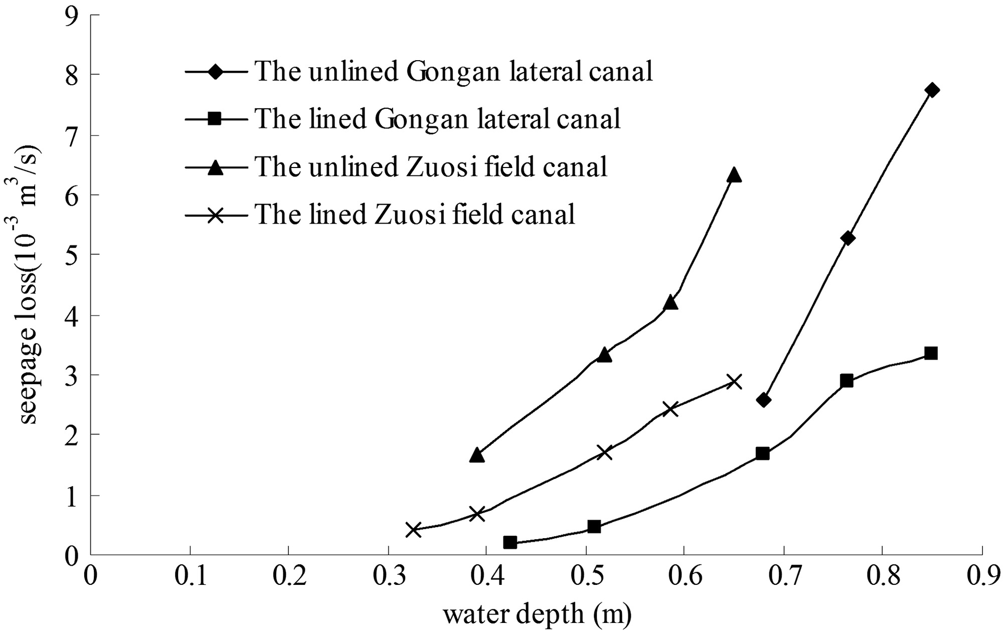 Investigation of Irrigation Canal Seepage Losses through Use of Four