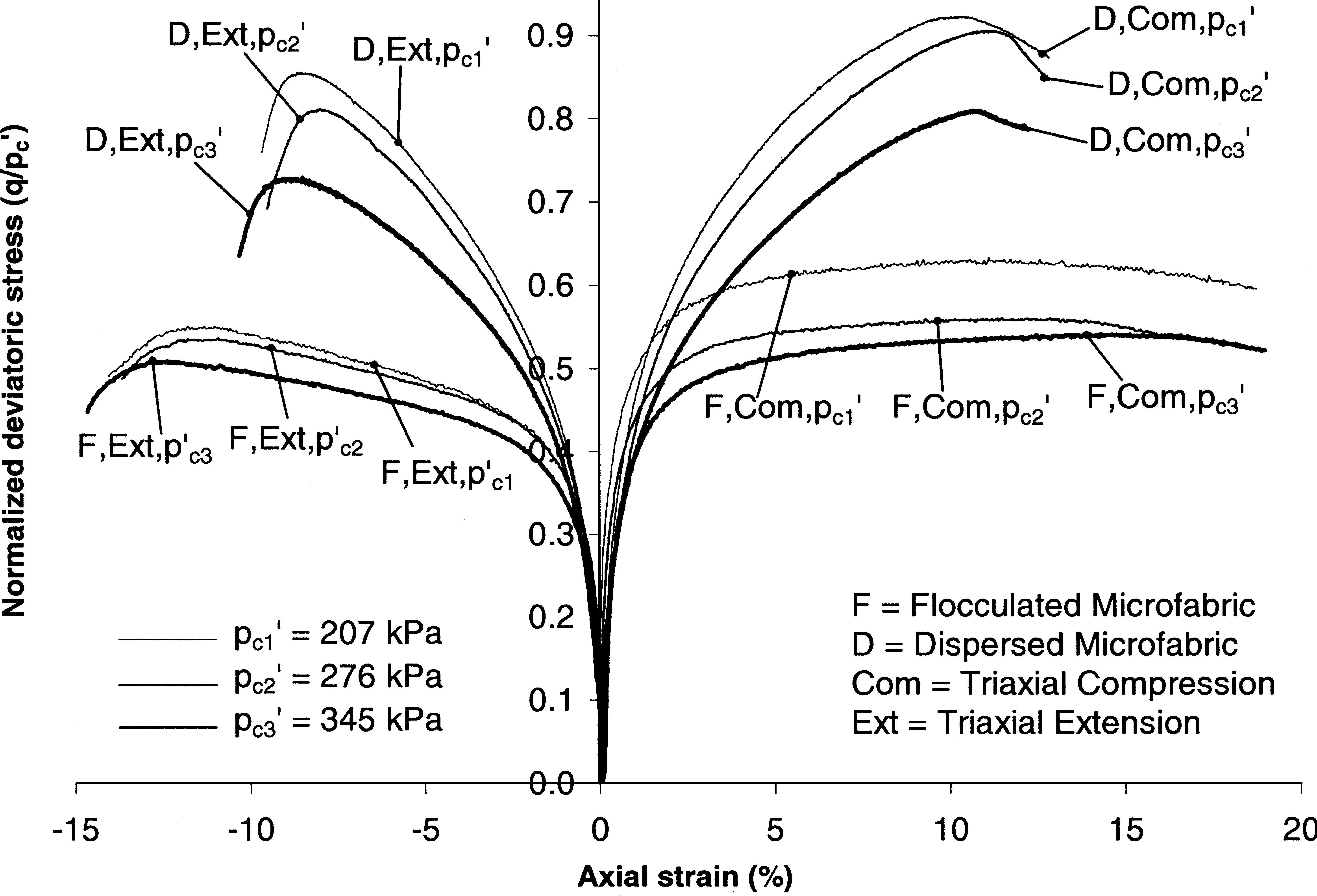 Effect of Microfabric on Shear Behavior of Kaolin Clay