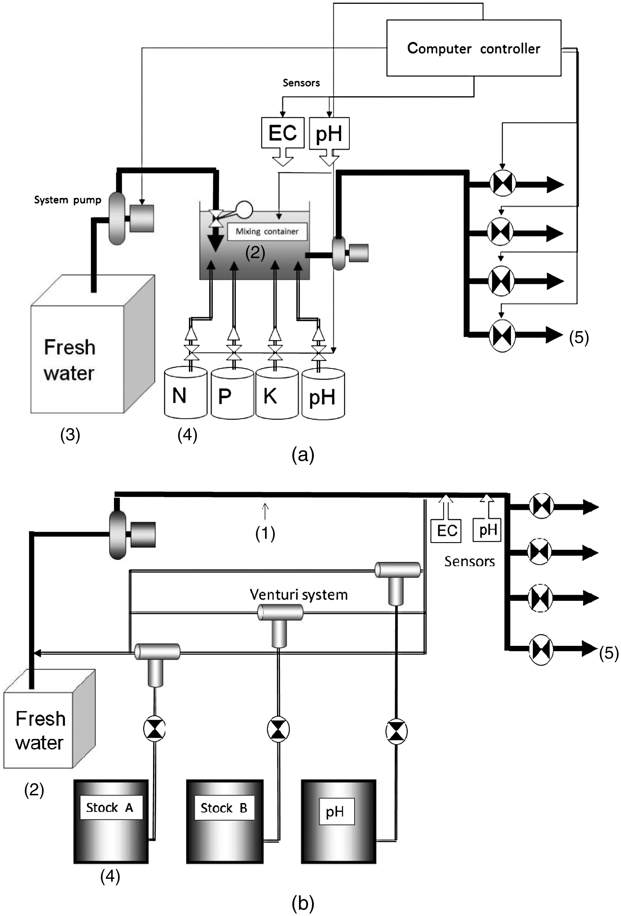 Effect of a Passive Mixing Device on the Electrical Conductivity and