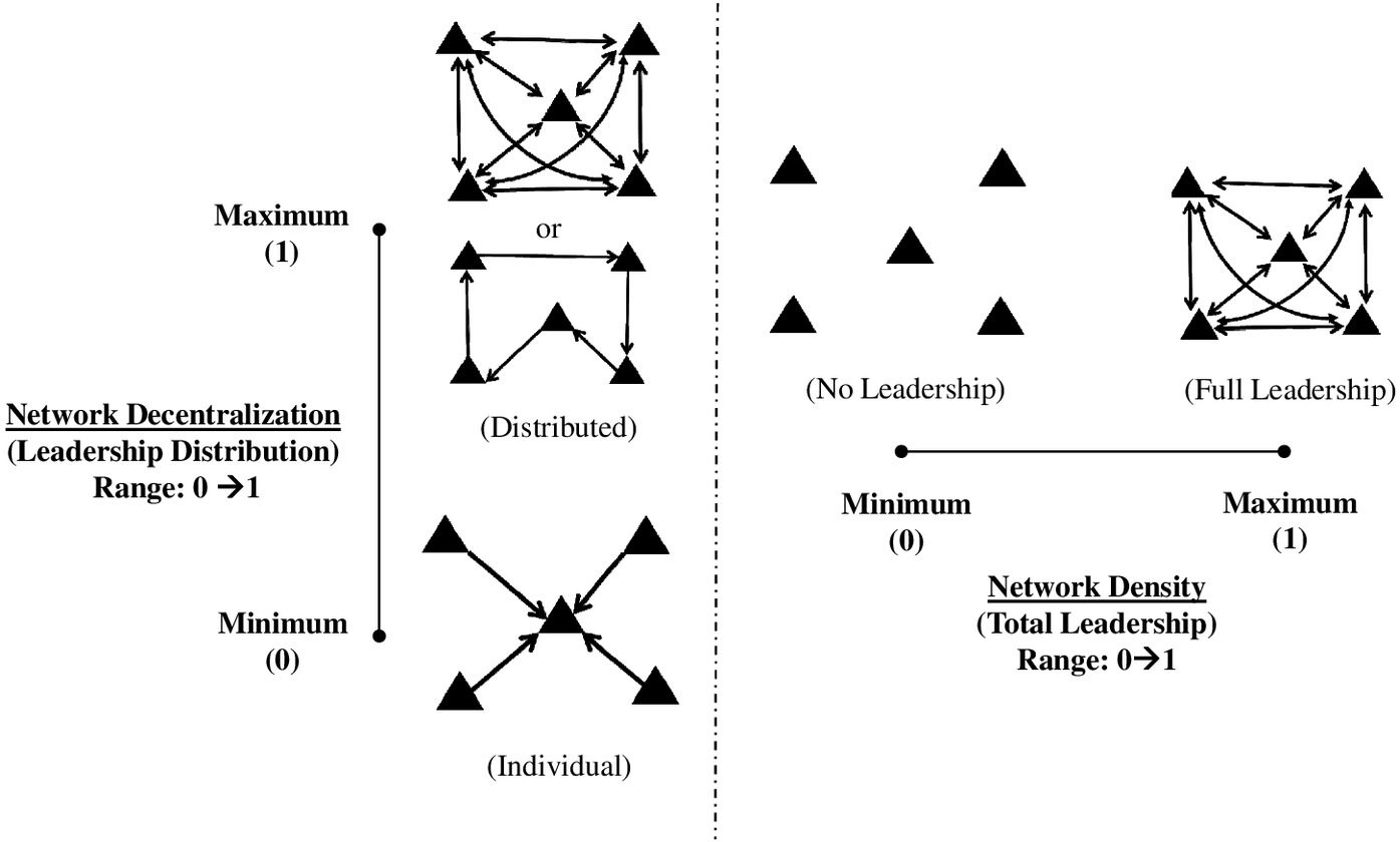 Shared Leadership in Capstone Design Teams: Social Network