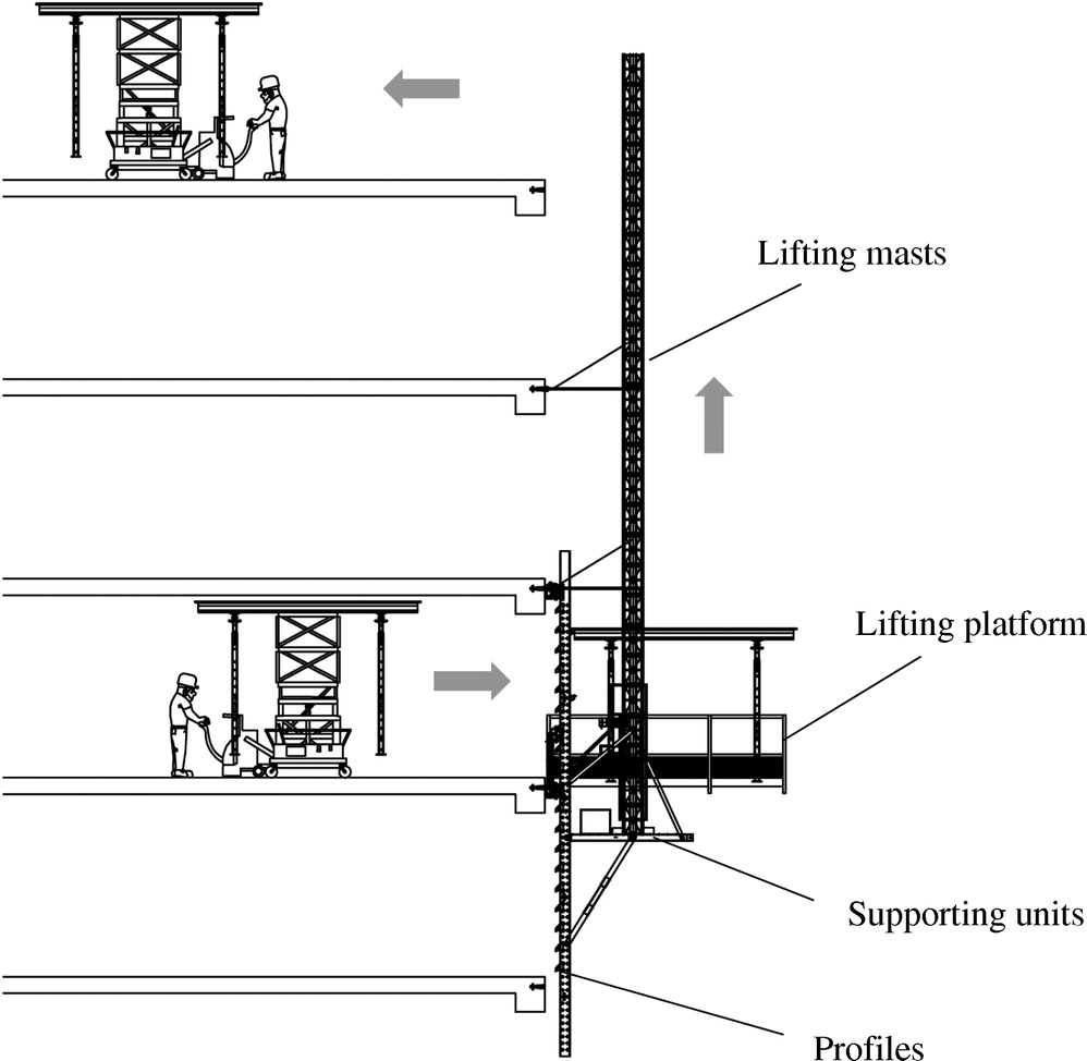 Automated Lifting System Integrated With Construction Hoists For Wheelchair Lift Wiring Diagram Schematic Table Formwork In Tall Buildings Journal Of Engineering And Management Vol