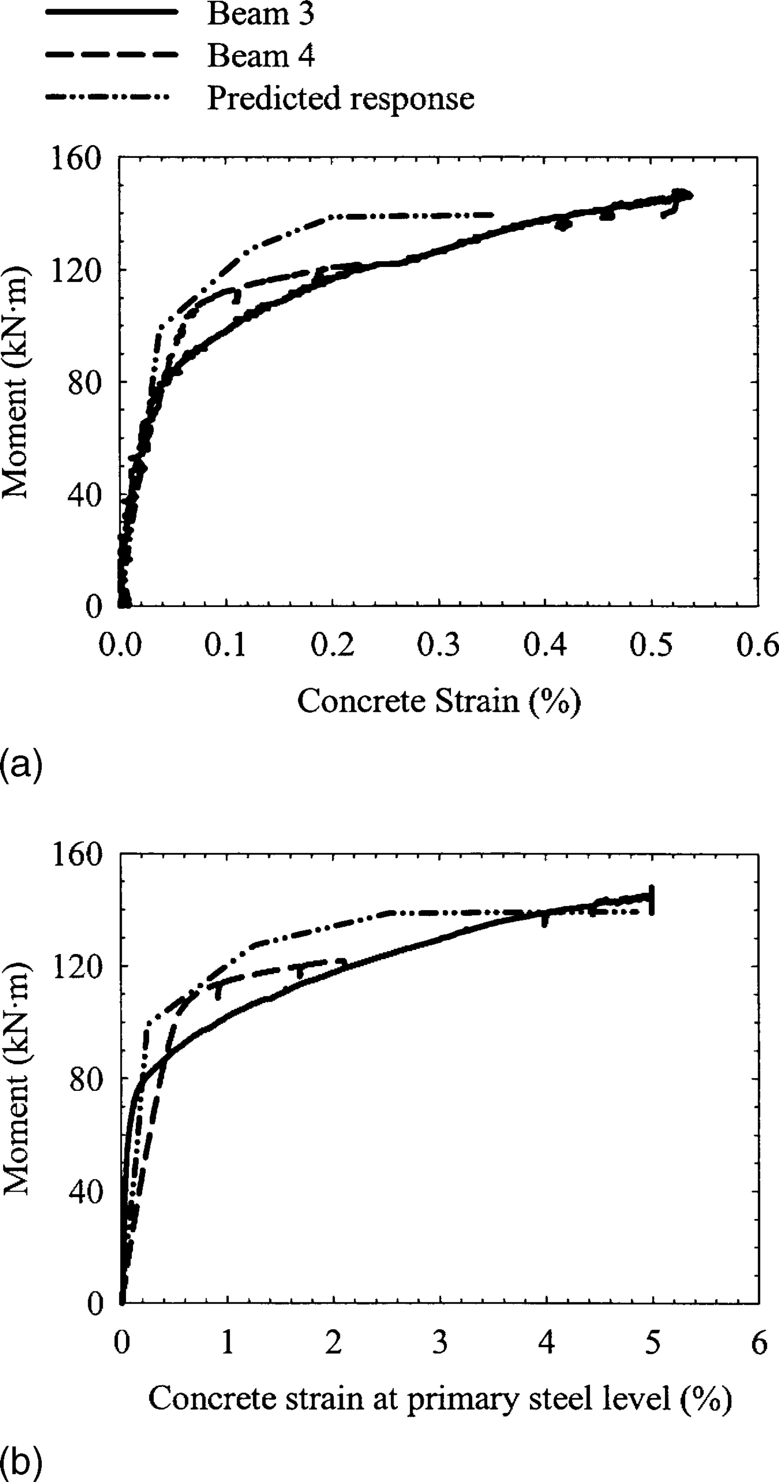 Residual Behavior of Fire-Exposed Reinforced Concrete Beams