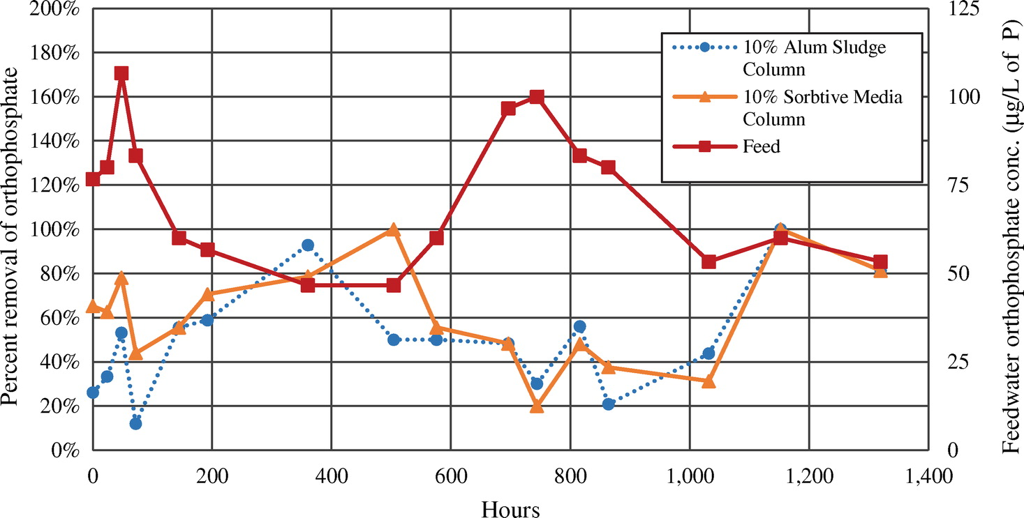 Comparing Adsorptive Media Use For The Direct Treatment Of Drum Loader 300kg Kw0500087 Phosphorous Impaired Surface Water Journal Environmental Engineering Vol 141 No 8