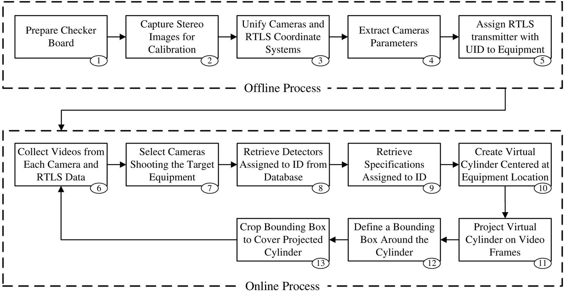 Framework for Location Data Fusion and Pose Estimation of
