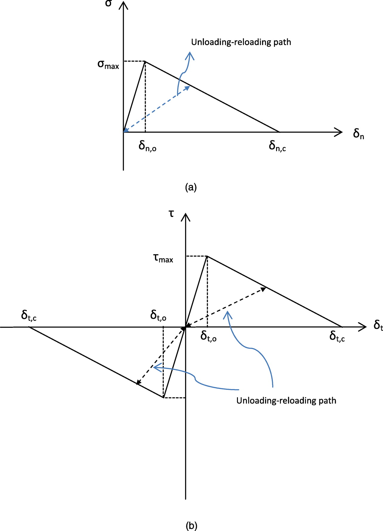 Mechanics Based Approach For Modeling Delamination Of Fire Problem 403 Shear And Moment Diagrams Strength Materials Review Insulation From Steel Structures Journal Engineering Vol 140 No 6