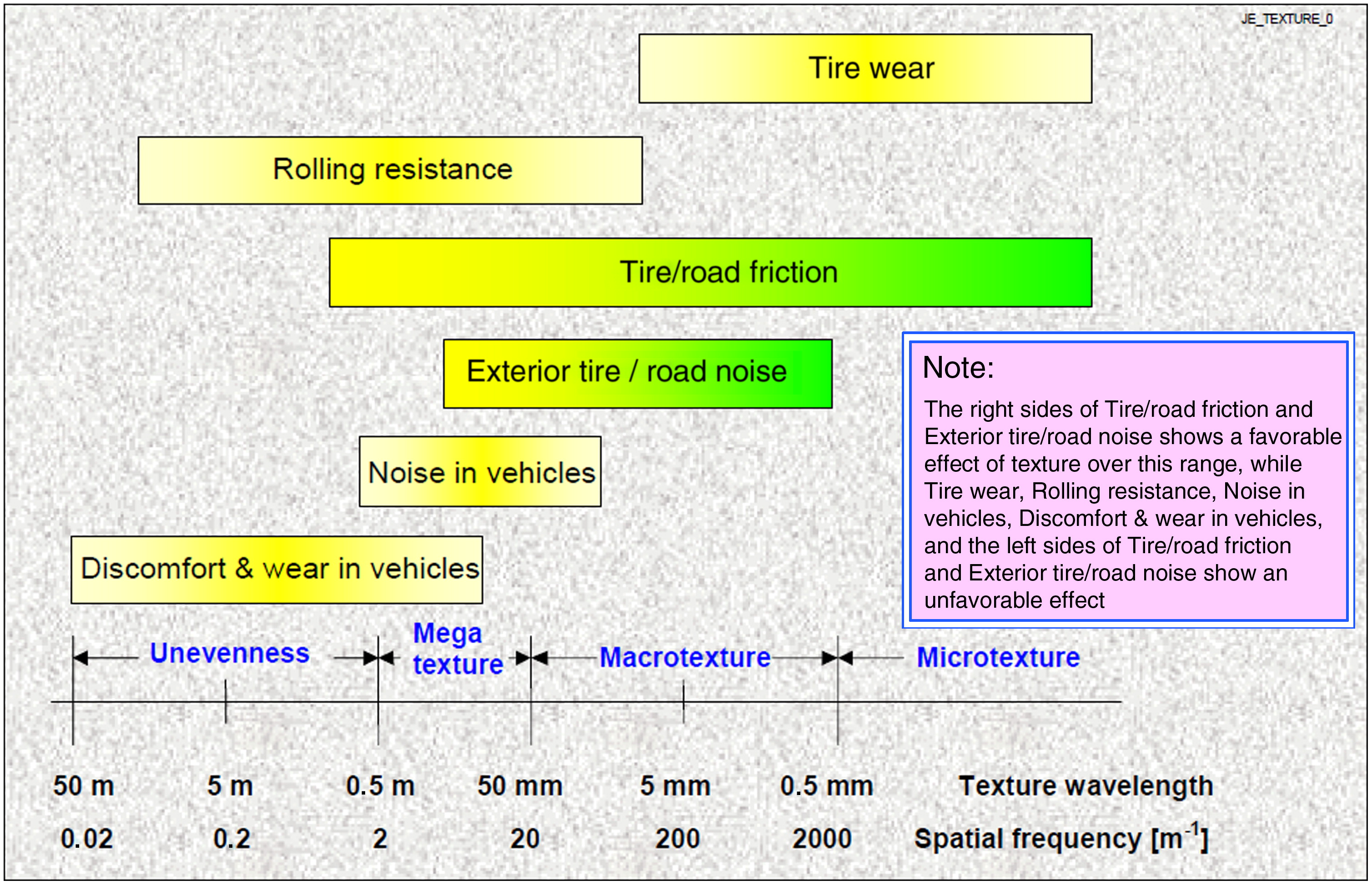 Rolling Resistance Measurement And Model Development Journal Of Fig 5 Tire Rotation Diagrams Note That Radials Should Not Be Transportation Engineering Vol 141 No 2