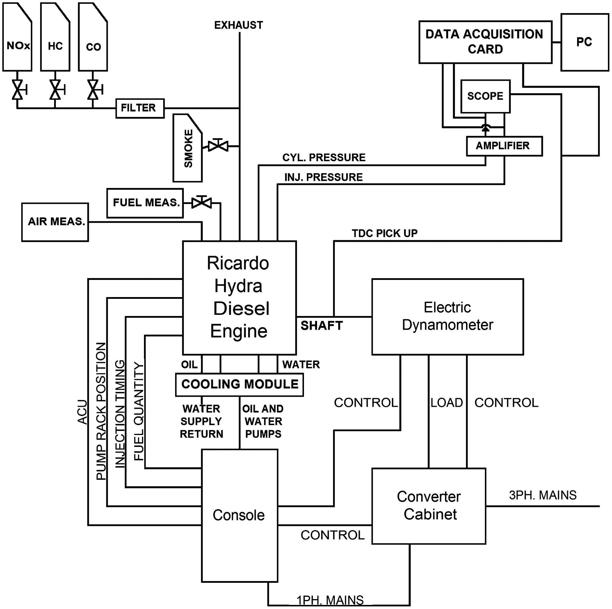 Combustion And Emissions In An Hsdi Engine Running On Diesel Or Iveco Fuel System Diagrams Vegetable Oil Base With N Butanol Diethyl Ether As A Extender Journal Of