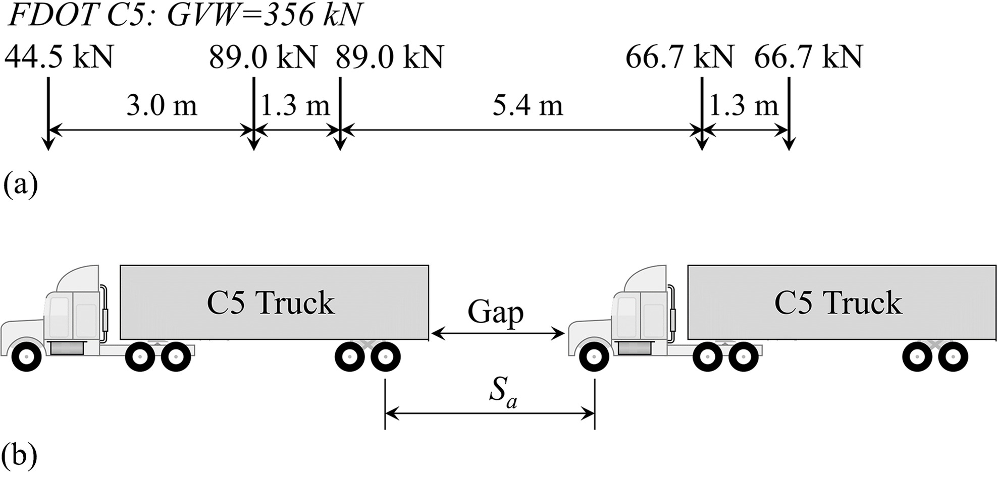 Truck Platoon Impacts on Steel Girder Bridges | Journal of Bridge