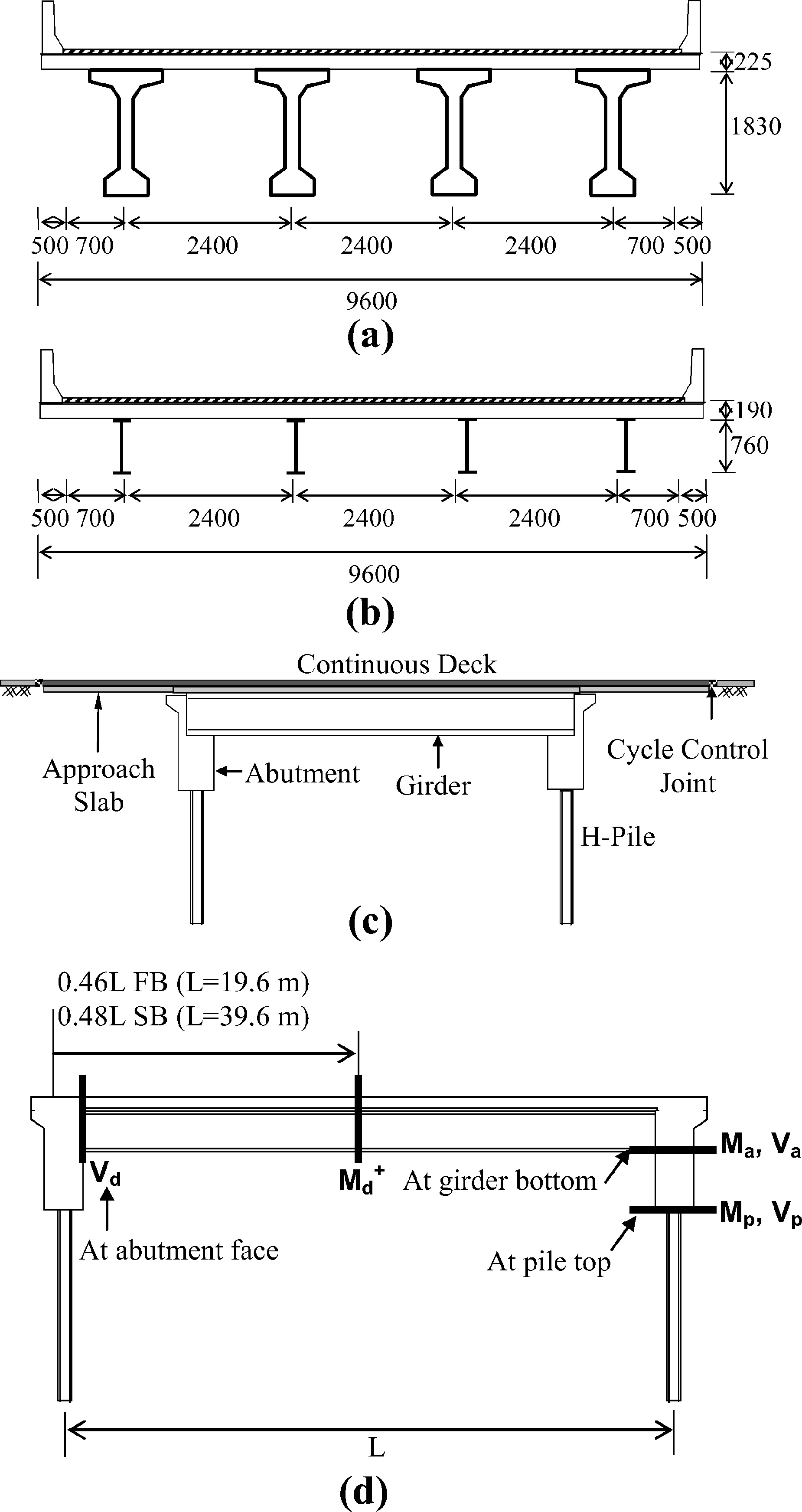 Effect of Soil and Substructure Properties on Live-Load Distribution
