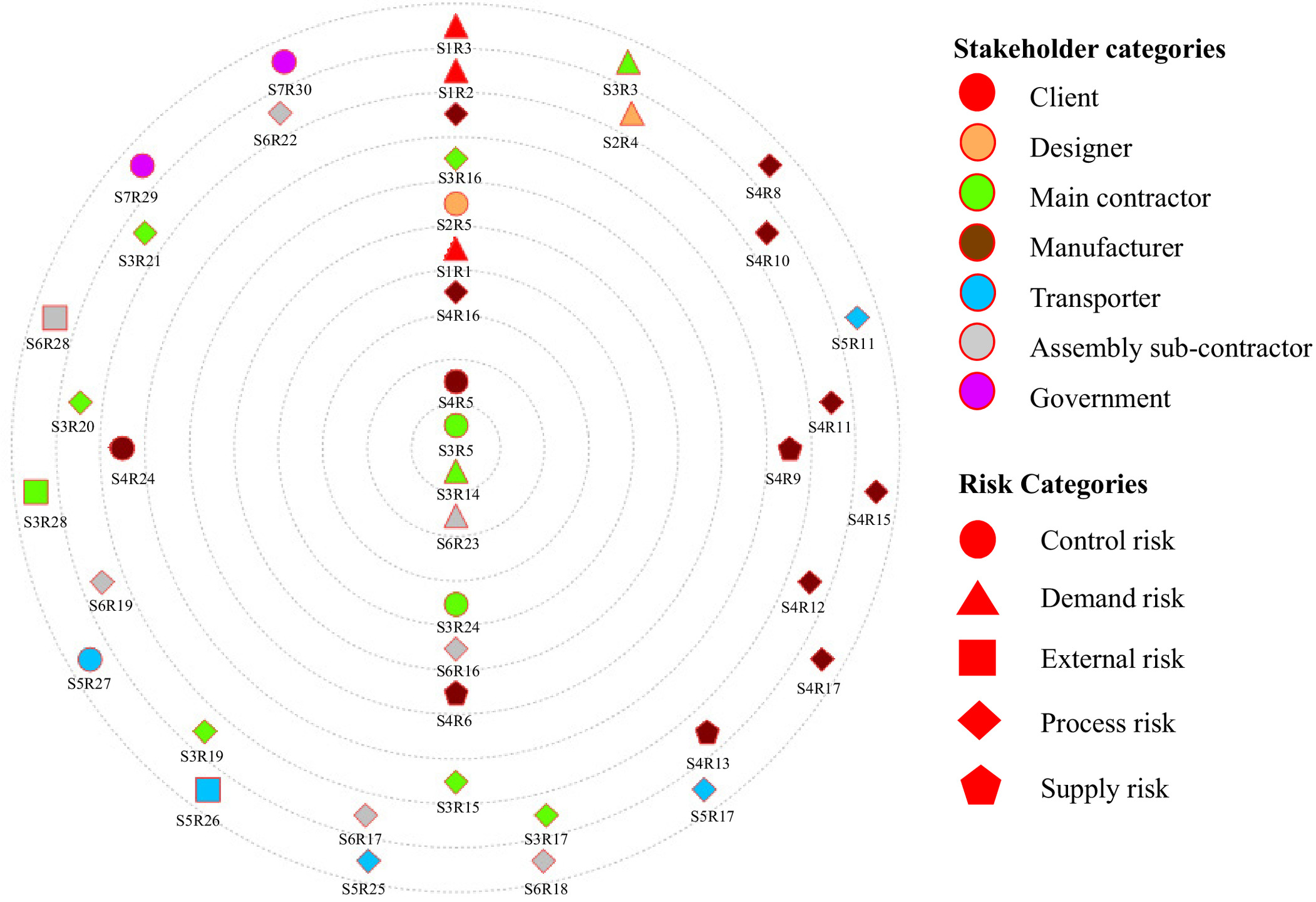 Stakeholder-Associated Supply Chain Risks and Their