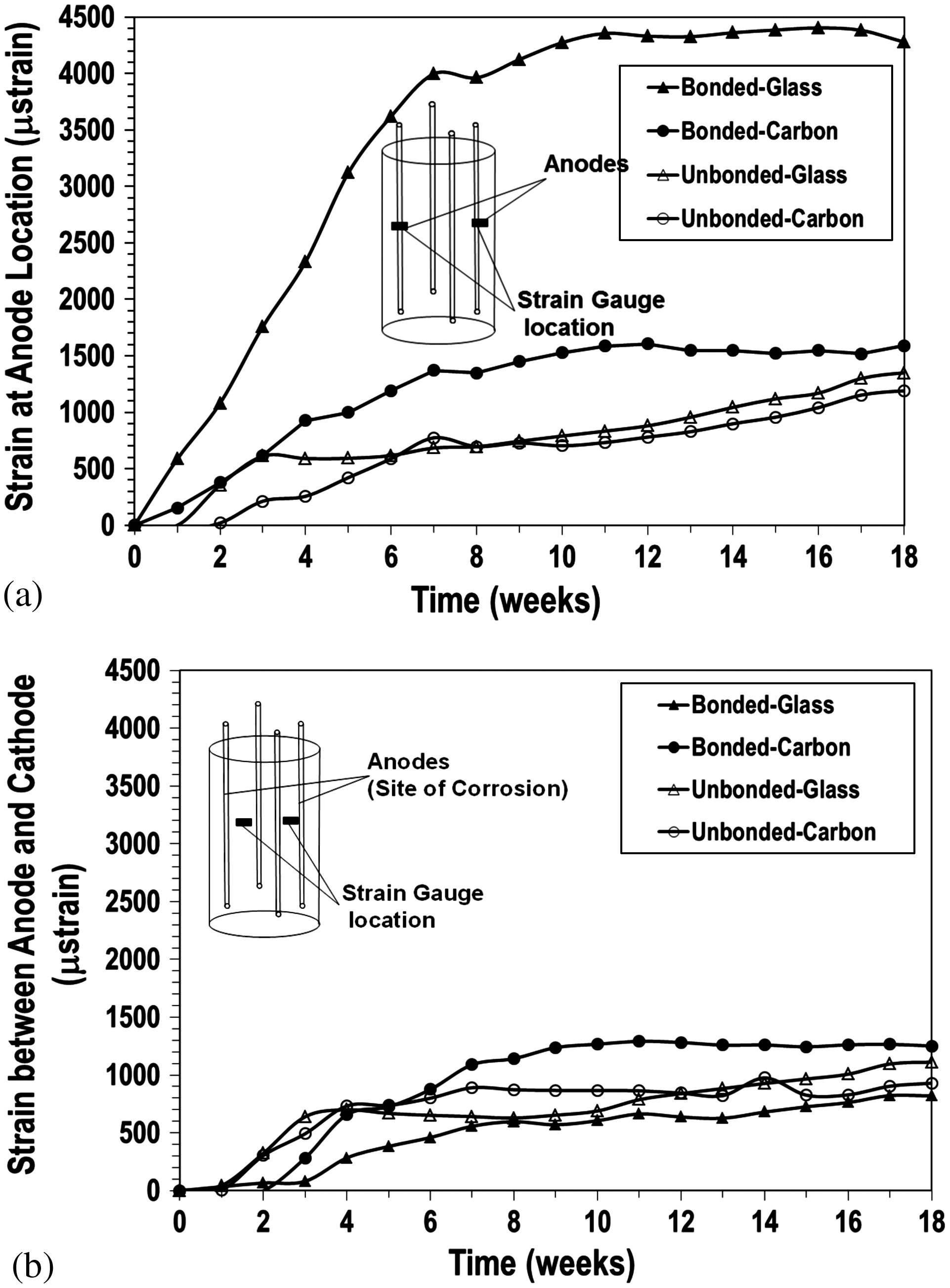Rate Of Reinforcement Corrosion And Stress Concentration In Concrete