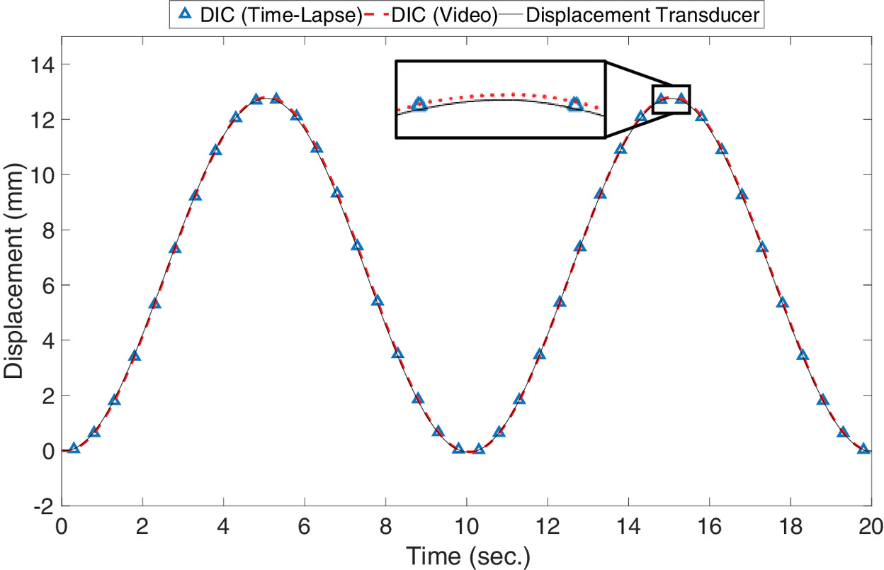 Field Deployment and Laboratory Evaluation of 2D Digital
