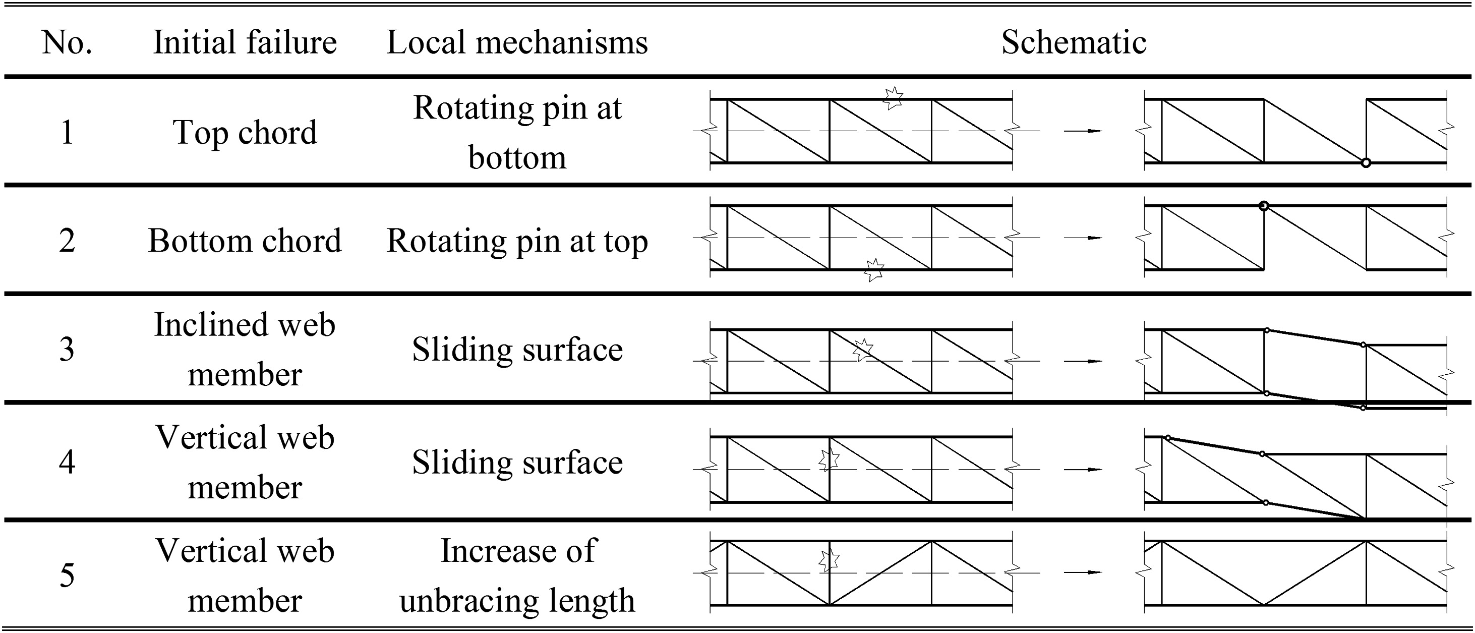 Progressive collapse analysis and safety assessment method for progressive collapse analysis and safety assessment method for steel truss roof journal of performance of constructed facilities vol 26 no 3 hexwebz Images