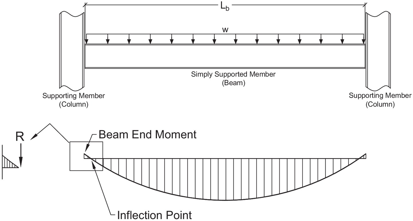 Now For Creating The Bending Moment Diagram Of The Simply Supported