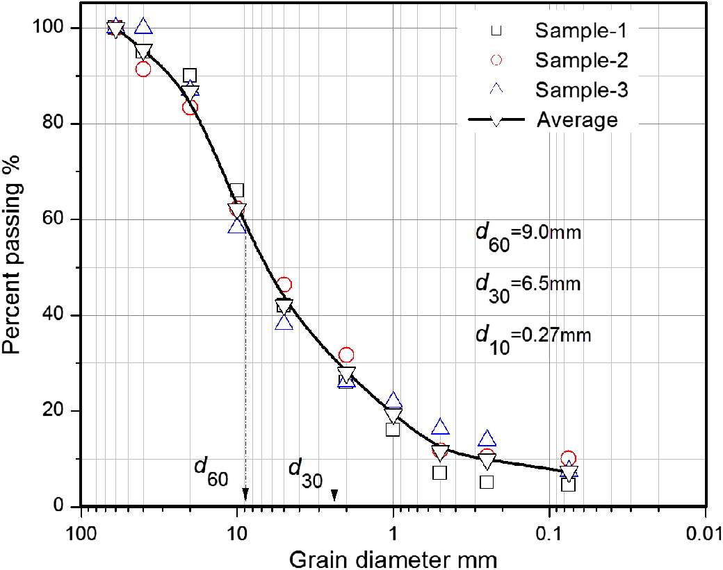 Effect Of Load Duration On Particle Breakage And Dilative Behavior Zxsc400 In The Luxeon High Powered Led Datasheet Residual Soil Journal Geotechnical Geoenvironmental Engineering Vol 142
