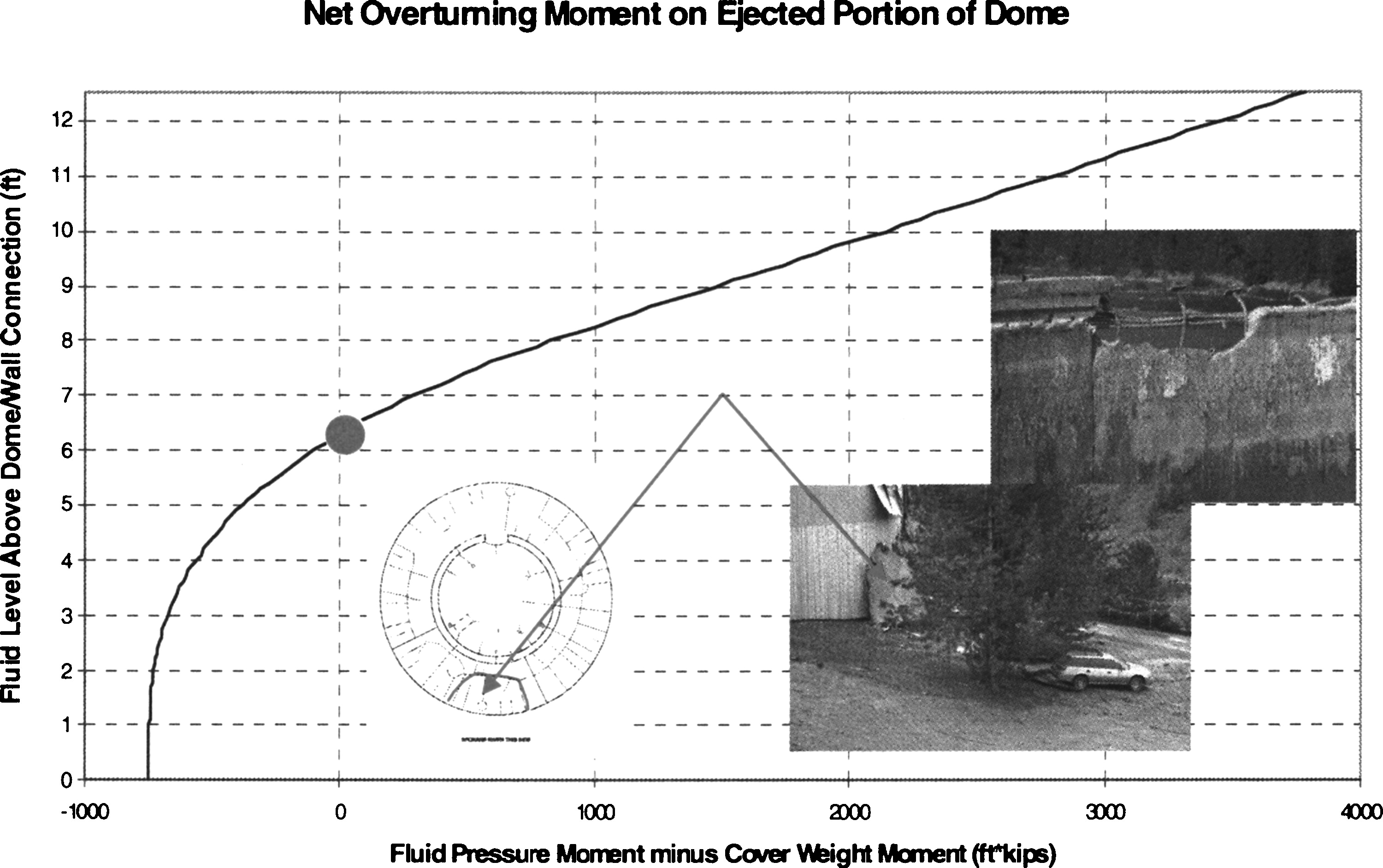 Collapse Of A Reinforced Concrete Dome In Wastewater Treatment Piping Instrumentation Diagram Water Plant Digester Tank Journal Performance Constructed Facilities Vol 21 No 1