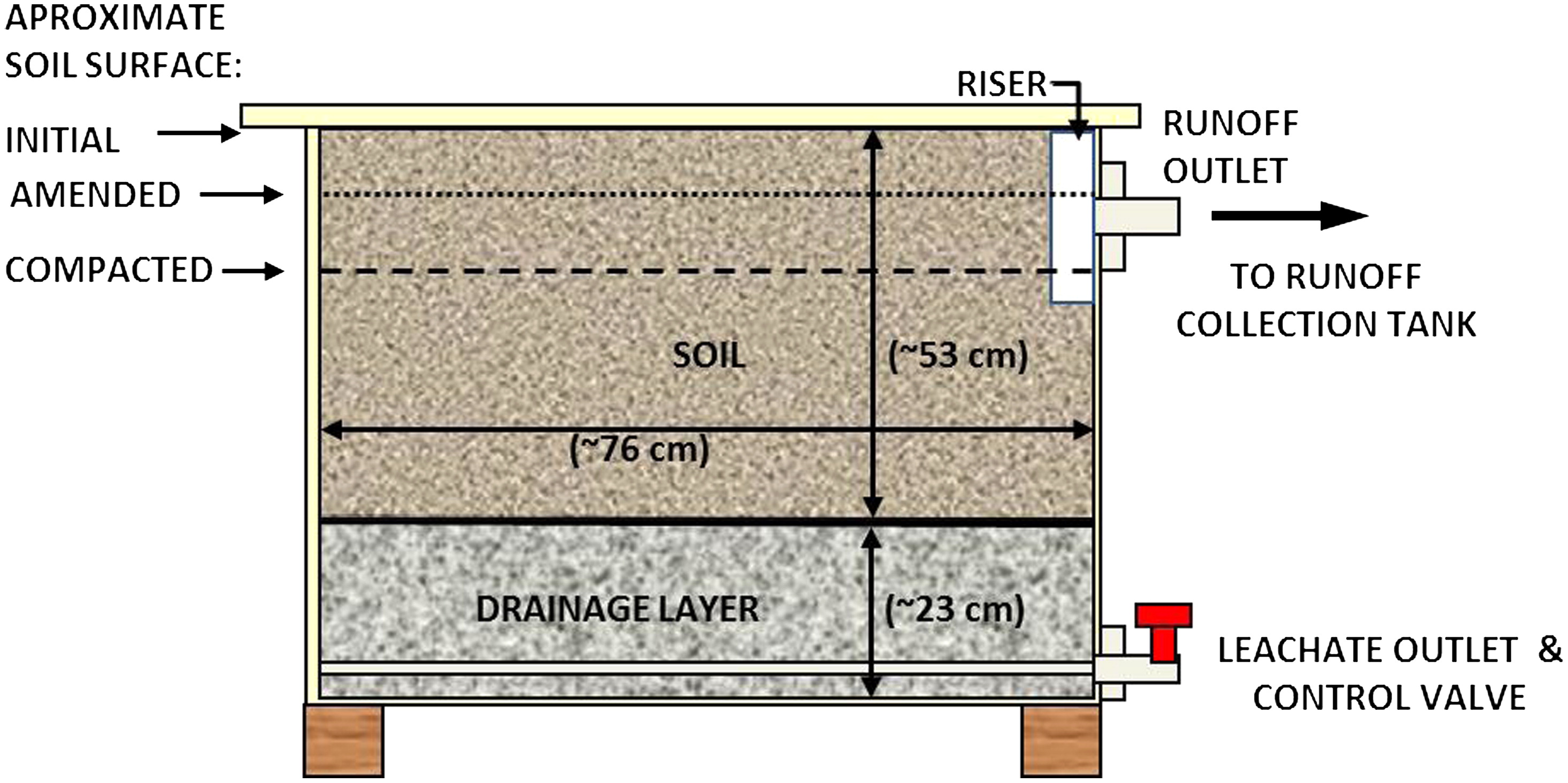 Effect of amendment type and incorporation depth on runoff from effect of amendment type and incorporation depth on runoff from compacted sandy soils journal of irrigation and drainage engineering vol 141 no 6 pooptronica Images