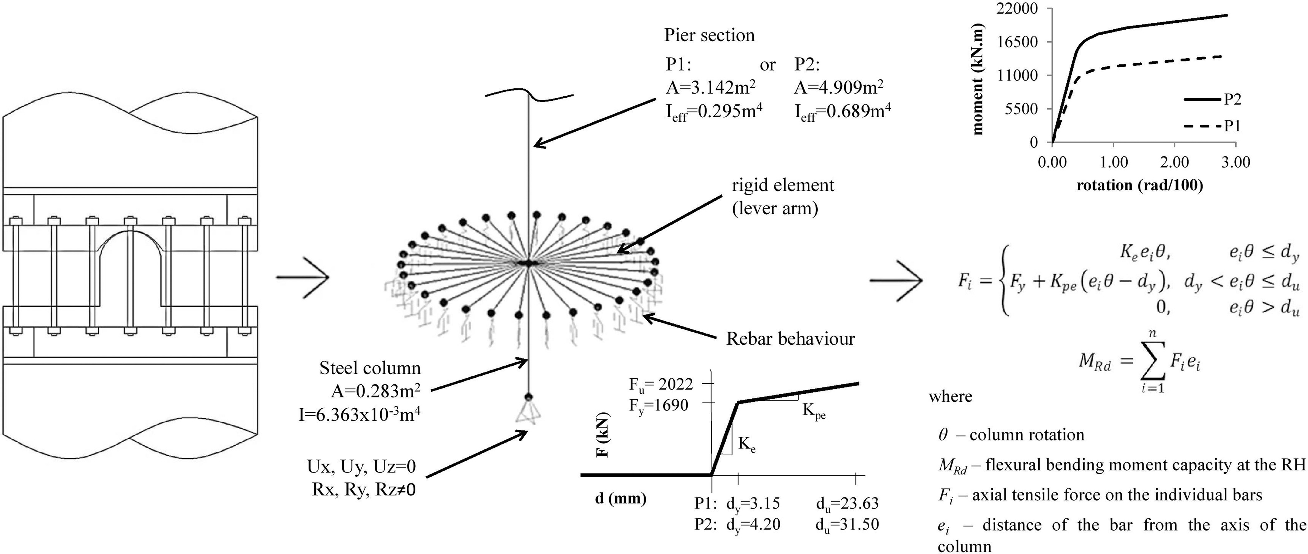 Seismic Performance Of Novel Resilient Hinges For Columns And Shearing Force Bending Moment Diagram Car Tuning Application On Irregular Bridges Journal Bridge Engineering Vol 22 No 2
