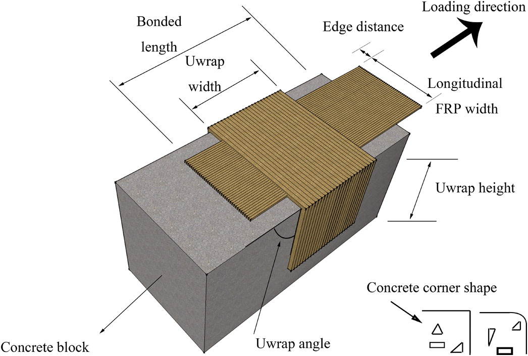 Characterization of FRP Uwrap Anchors for Externally Bonded