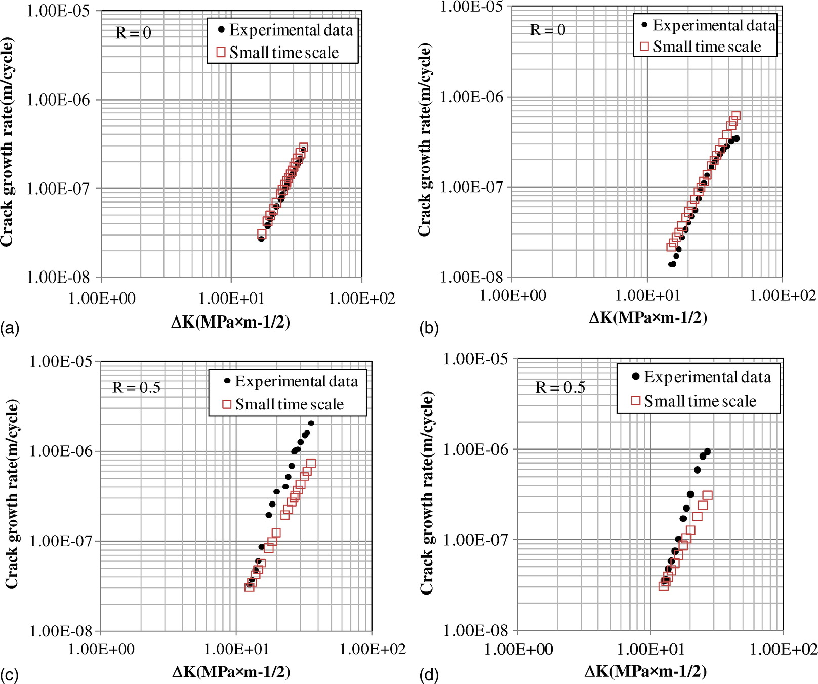New Method for Concurrent Dynamic Analysis and Fatigue Damage