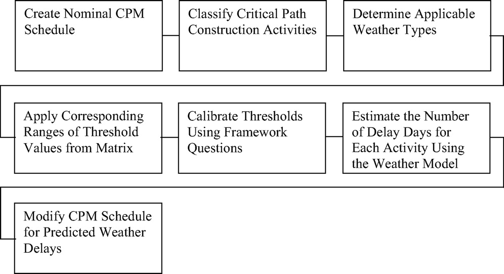 Integrated Framework for Quantifying and Predicting Weather