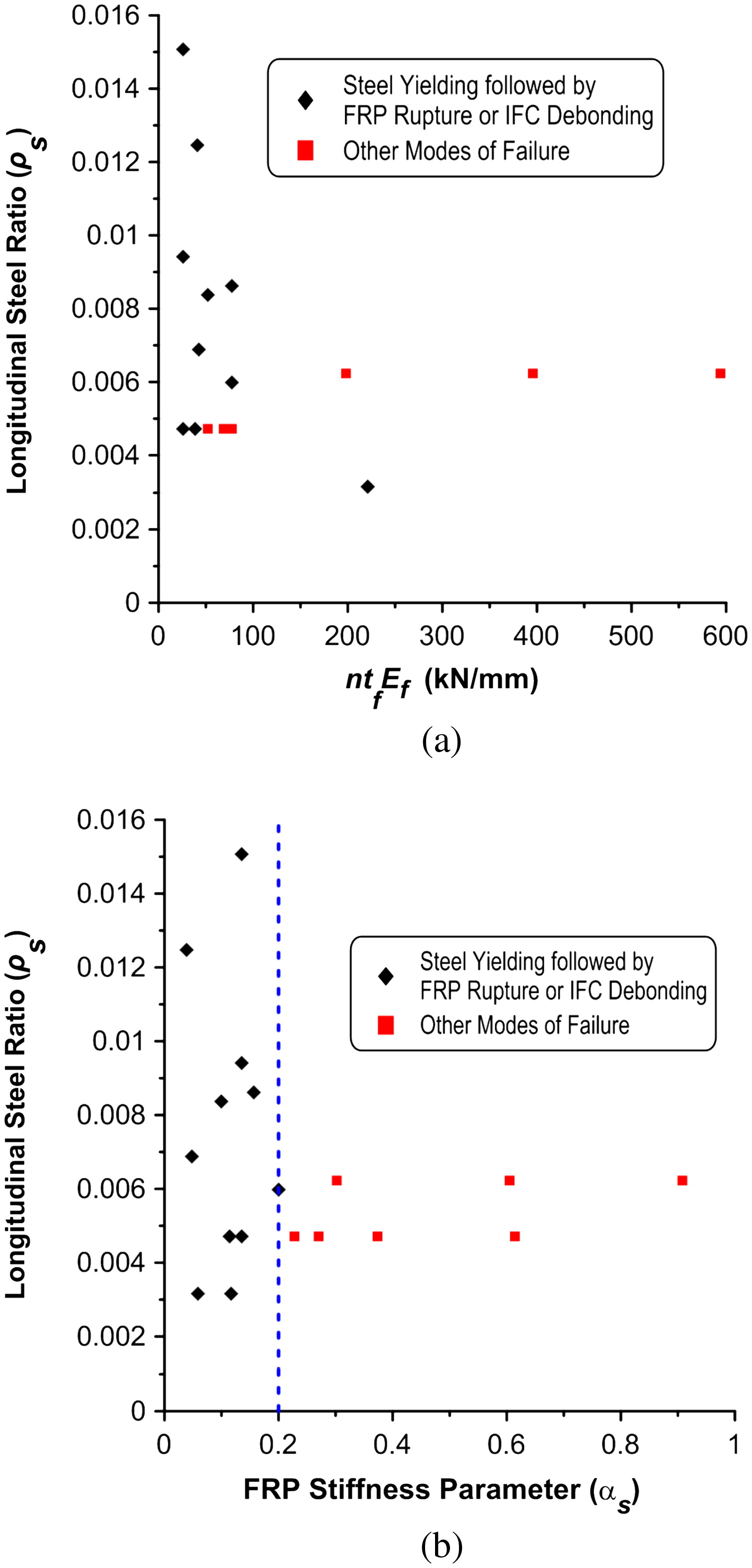 Effect Of Longitudinal Steel Ratio On Behavior Rc Beams Ic 4060 Datasheet Strengthened With Frp Composites Experimental And Fe Study Journal For